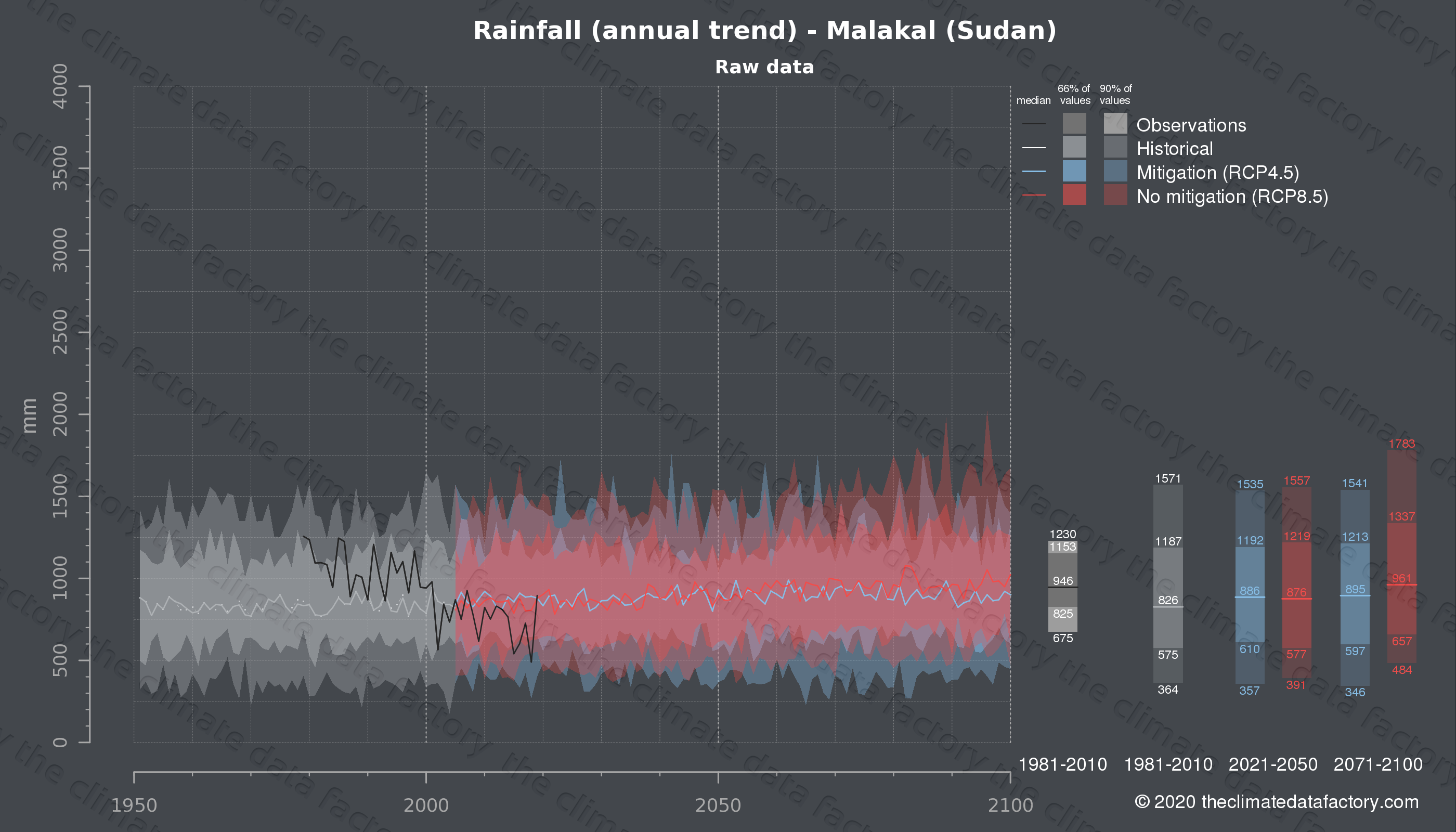 Graphic of projected rainfall for Malakal (Sudan) under two climate change mitigation policy scenarios (RCP4.5, RCP8.5). Represented climate data are raw data from IPCC models. https://theclimatedatafactory.com