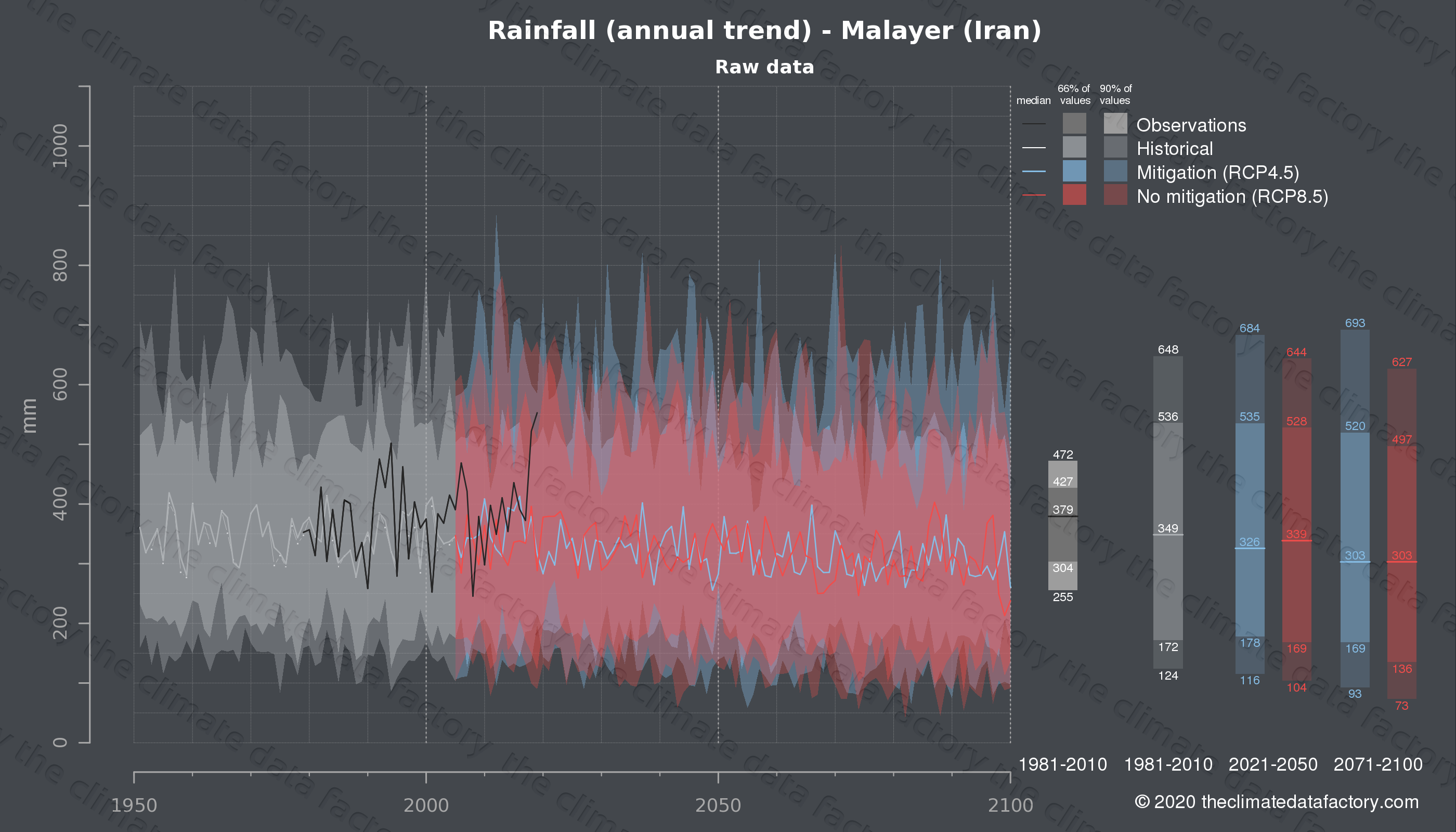 Graphic of projected rainfall for Malayer (Iran) under two climate change mitigation policy scenarios (RCP4.5, RCP8.5). Represented climate data are raw data from IPCC models. https://theclimatedatafactory.com