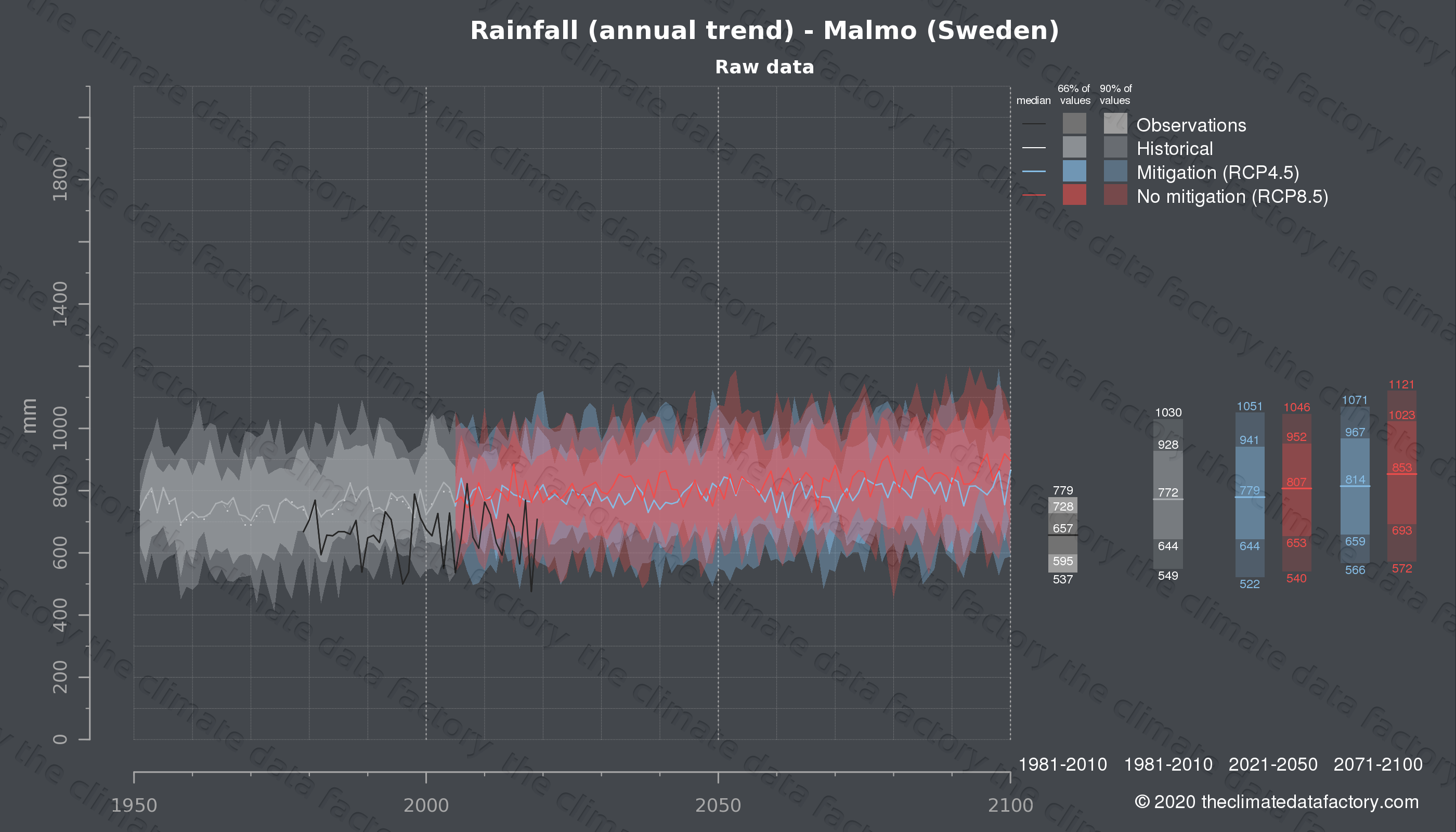 Graphic of projected rainfall for Malmo (Sweden) under two climate change mitigation policy scenarios (RCP4.5, RCP8.5). Represented climate data are raw data from IPCC models. https://theclimatedatafactory.com