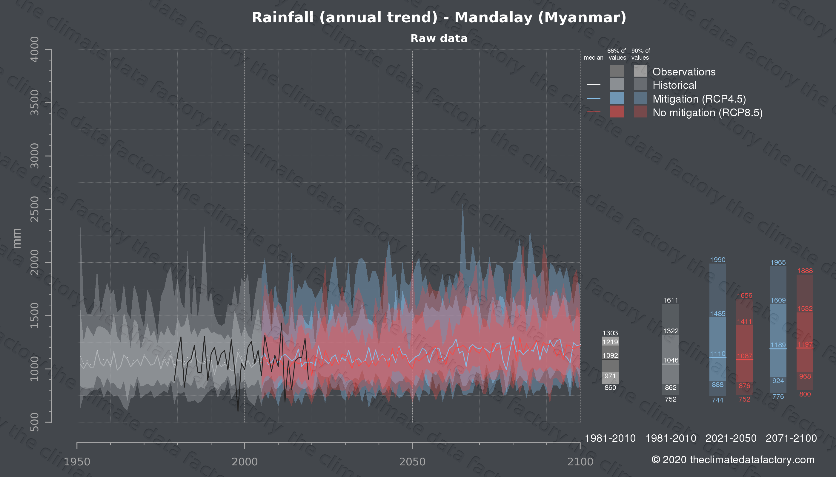 Graphic of projected rainfall for Mandalay (Myanmar) under two climate change mitigation policy scenarios (RCP4.5, RCP8.5). Represented climate data are raw data from IPCC models. https://theclimatedatafactory.com