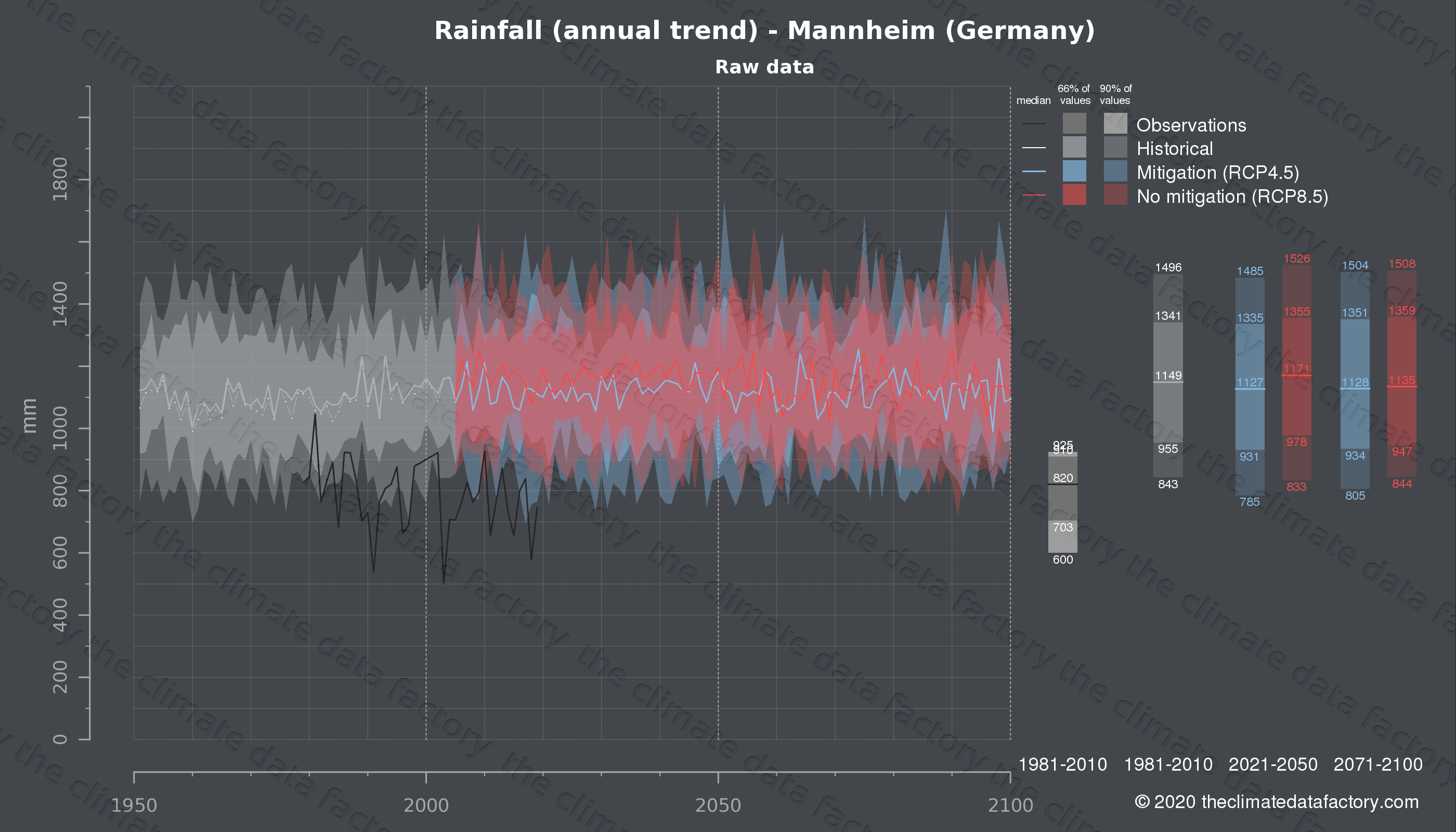 Graphic of projected rainfall for Mannheim (Germany) under two climate change mitigation policy scenarios (RCP4.5, RCP8.5). Represented climate data are raw data from IPCC models. https://theclimatedatafactory.com