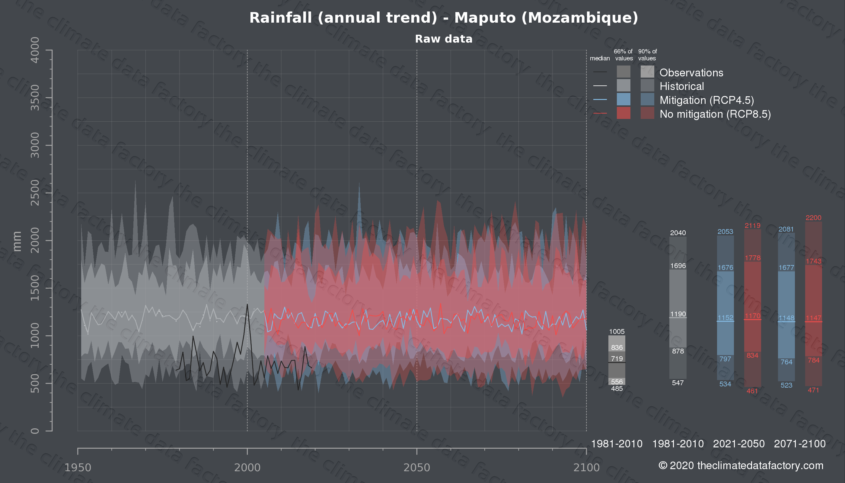Graphic of projected rainfall for Maputo (Mozambique) under two climate change mitigation policy scenarios (RCP4.5, RCP8.5). Represented climate data are raw data from IPCC models. https://theclimatedatafactory.com