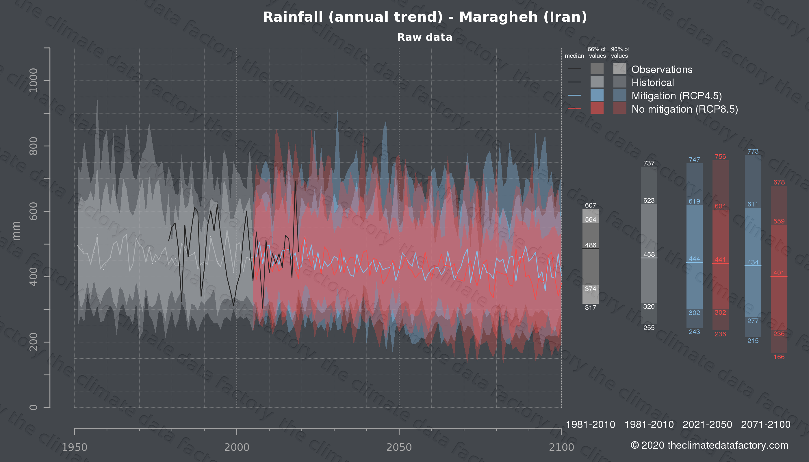 Graphic of projected rainfall for Maragheh (Iran) under two climate change mitigation policy scenarios (RCP4.5, RCP8.5). Represented climate data are raw data from IPCC models. https://theclimatedatafactory.com