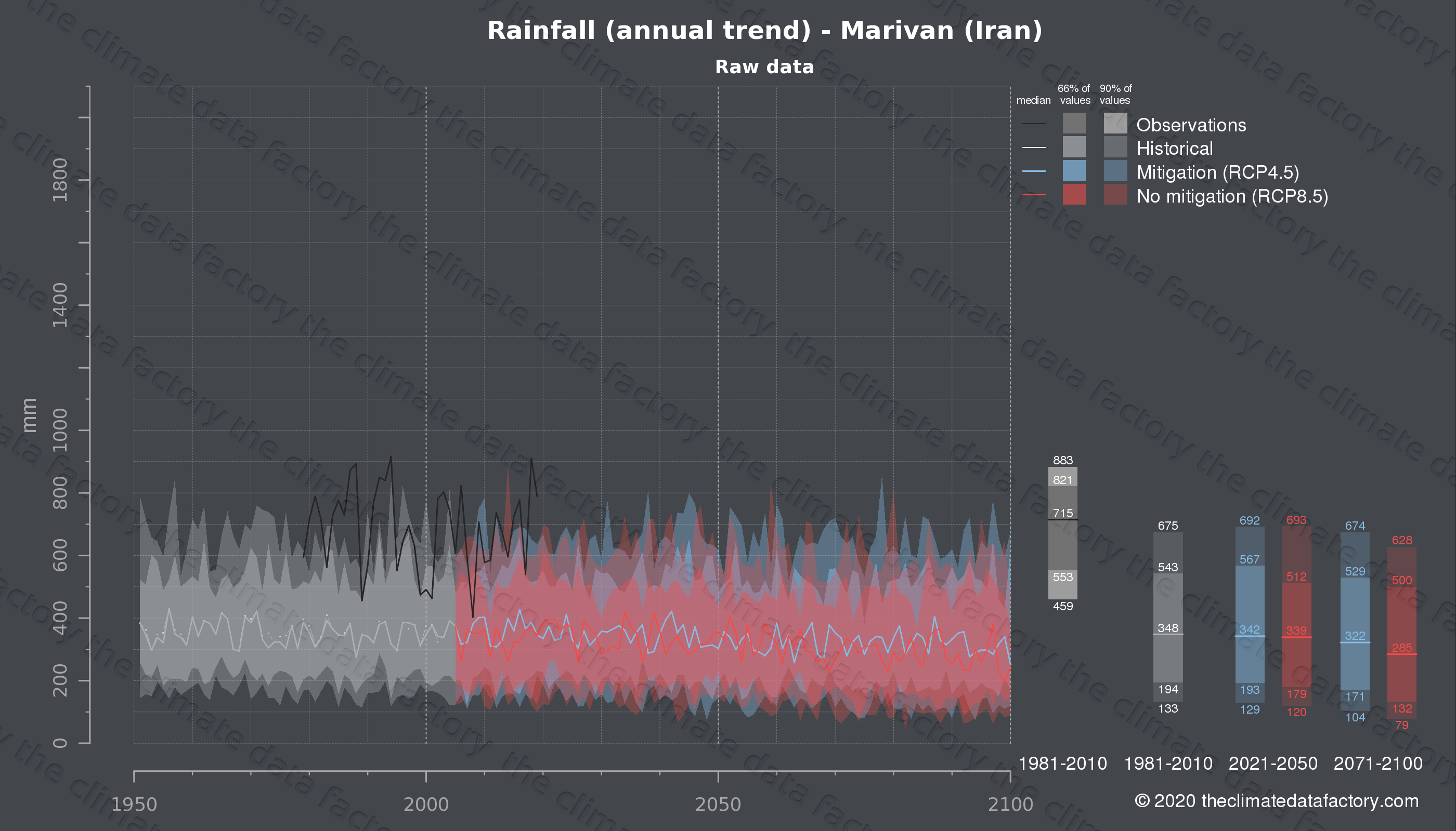 Graphic of projected rainfall for Marivan (Iran) under two climate change mitigation policy scenarios (RCP4.5, RCP8.5). Represented climate data are raw data from IPCC models. https://theclimatedatafactory.com