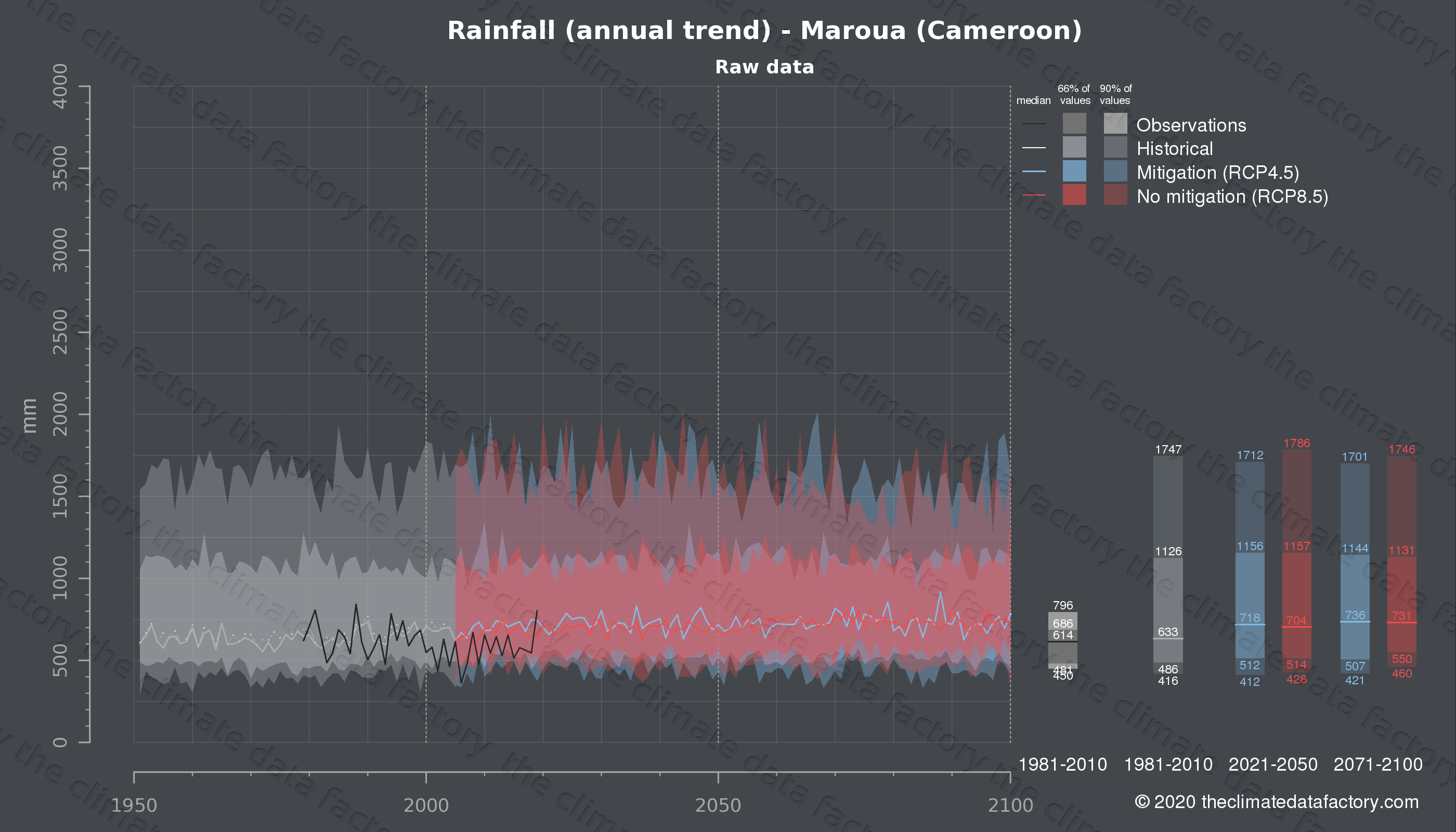 Graphic of projected rainfall for Maroua (Cameroon) under two climate change mitigation policy scenarios (RCP4.5, RCP8.5). Represented climate data are raw data from IPCC models. https://theclimatedatafactory.com