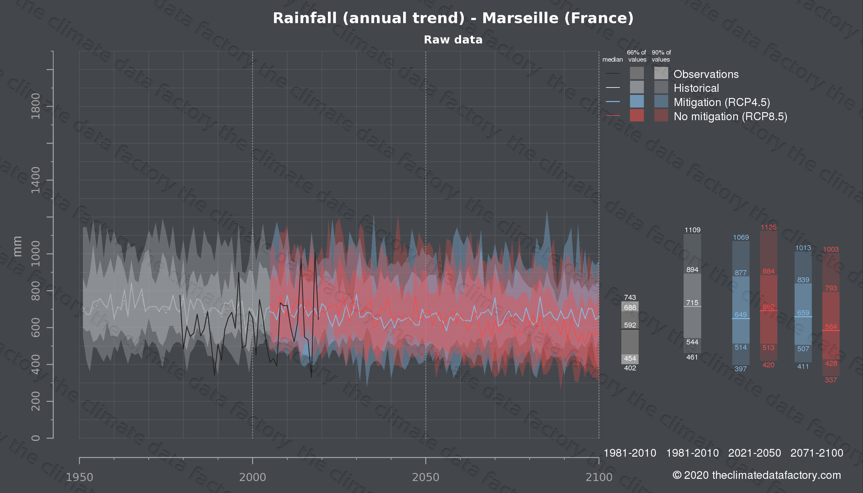 Graphic of projected rainfall for Marseille (France) under two climate change mitigation policy scenarios (RCP4.5, RCP8.5). Represented climate data are raw data from IPCC models. https://theclimatedatafactory.com