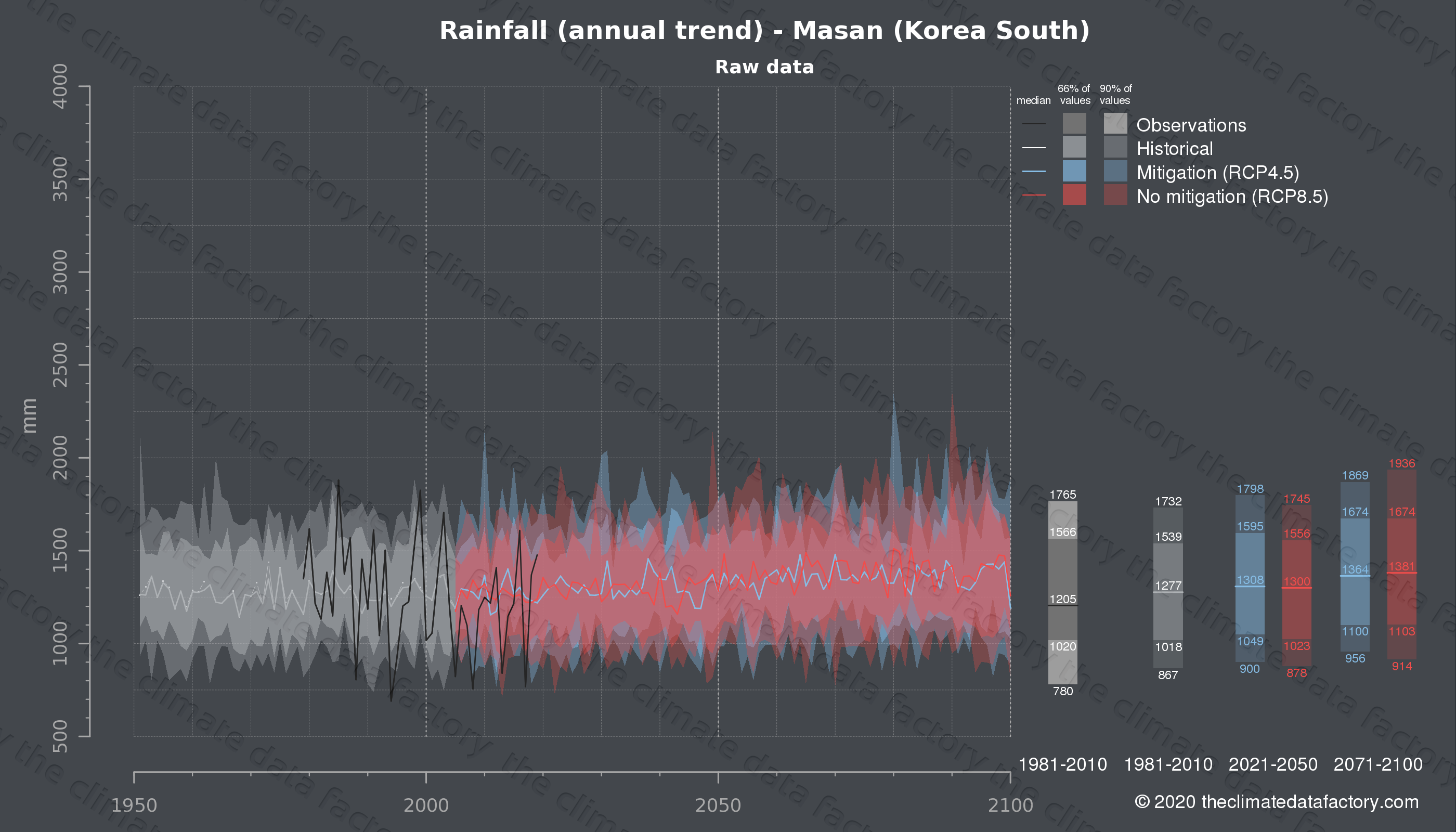 Graphic of projected rainfall for Masan (South Korea) under two climate change mitigation policy scenarios (RCP4.5, RCP8.5). Represented climate data are raw data from IPCC models. https://theclimatedatafactory.com