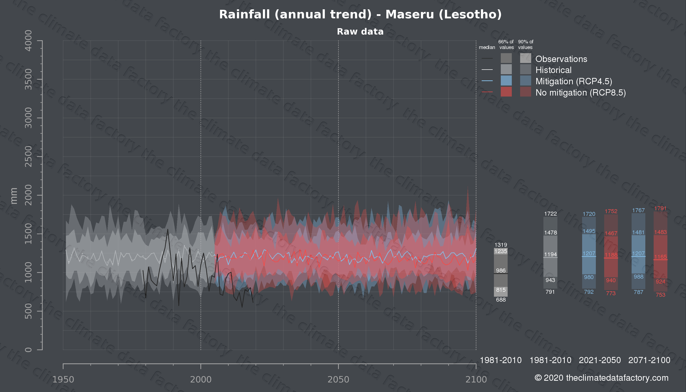 Graphic of projected rainfall for Maseru (Lesotho) under two climate change mitigation policy scenarios (RCP4.5, RCP8.5). Represented climate data are raw data from IPCC models. https://theclimatedatafactory.com