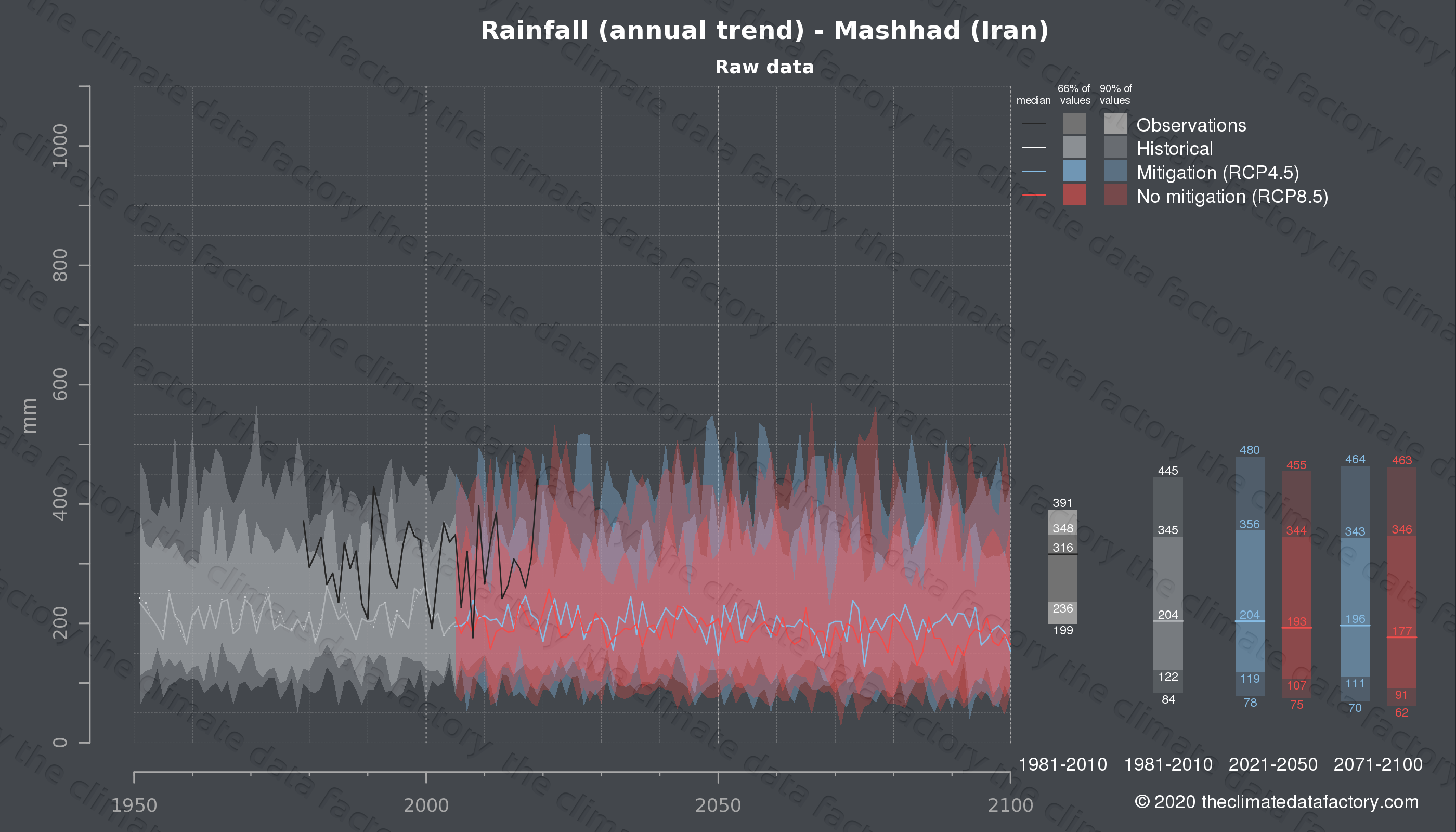 Graphic of projected rainfall for Mashhad (Iran) under two climate change mitigation policy scenarios (RCP4.5, RCP8.5). Represented climate data are raw data from IPCC models. https://theclimatedatafactory.com