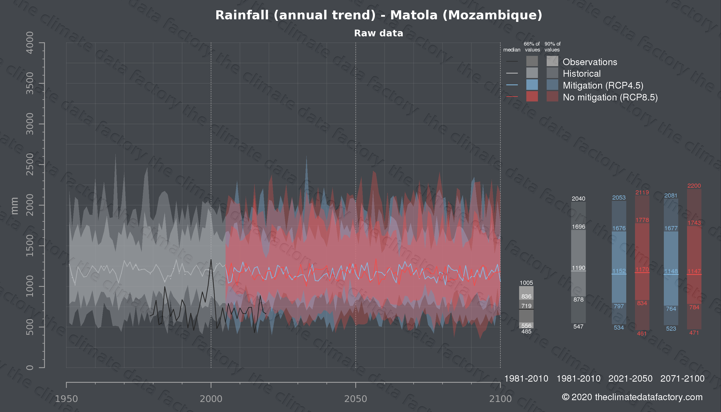 Graphic of projected rainfall for Matola (Mozambique) under two climate change mitigation policy scenarios (RCP4.5, RCP8.5). Represented climate data are raw data from IPCC models. https://theclimatedatafactory.com