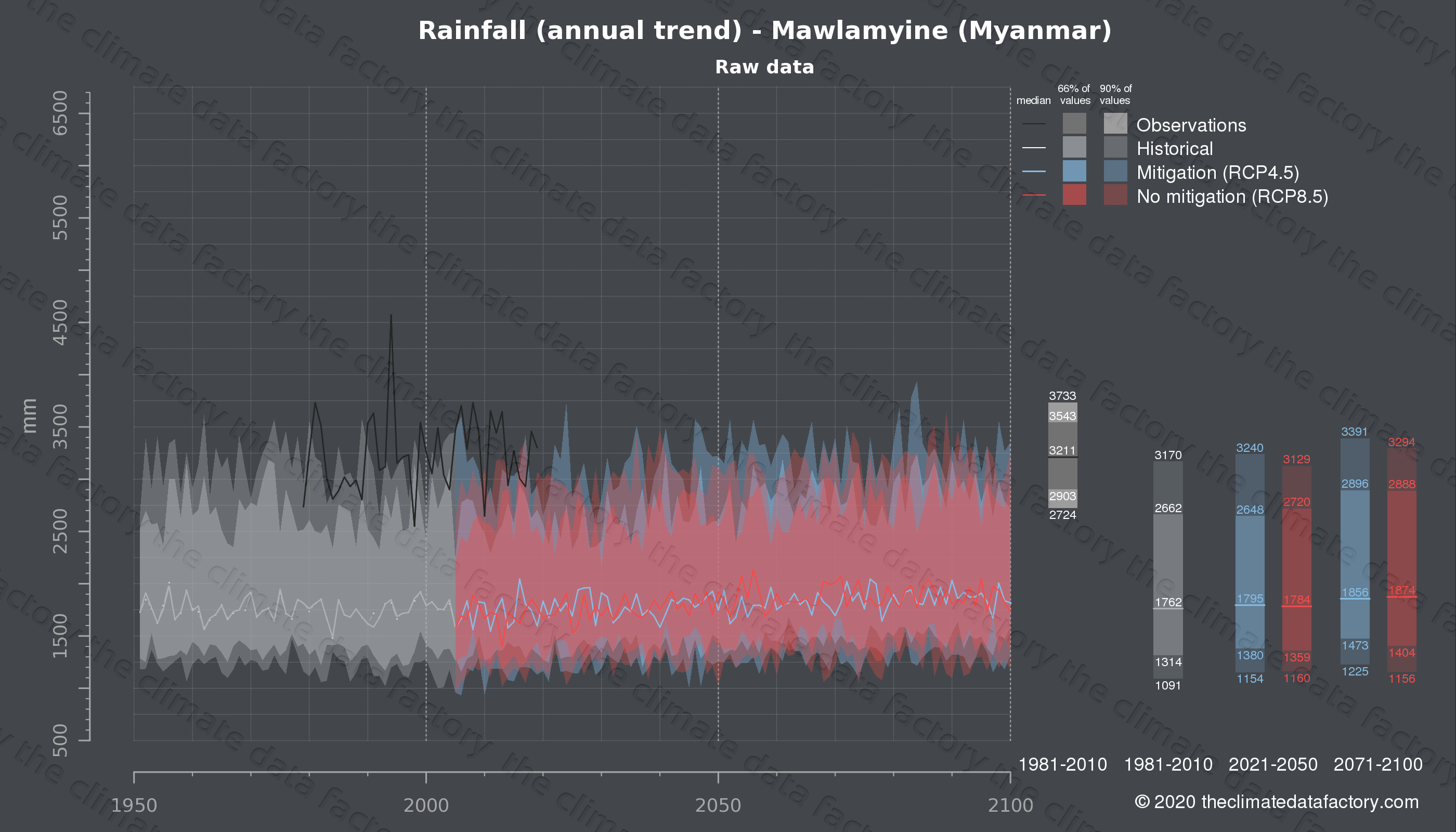 Graphic of projected rainfall for Mawlamyine (Myanmar) under two climate change mitigation policy scenarios (RCP4.5, RCP8.5). Represented climate data are raw data from IPCC models. https://theclimatedatafactory.com