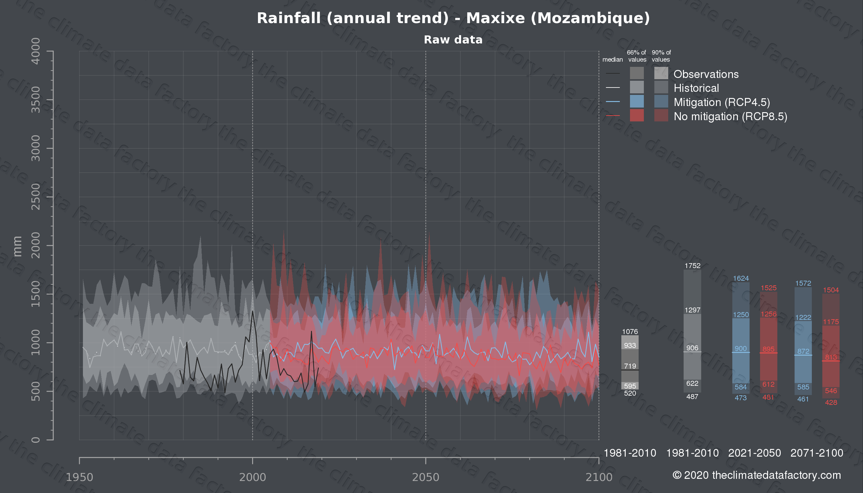 Graphic of projected rainfall for Maxixe (Mozambique) under two climate change mitigation policy scenarios (RCP4.5, RCP8.5). Represented climate data are raw data from IPCC models. https://theclimatedatafactory.com