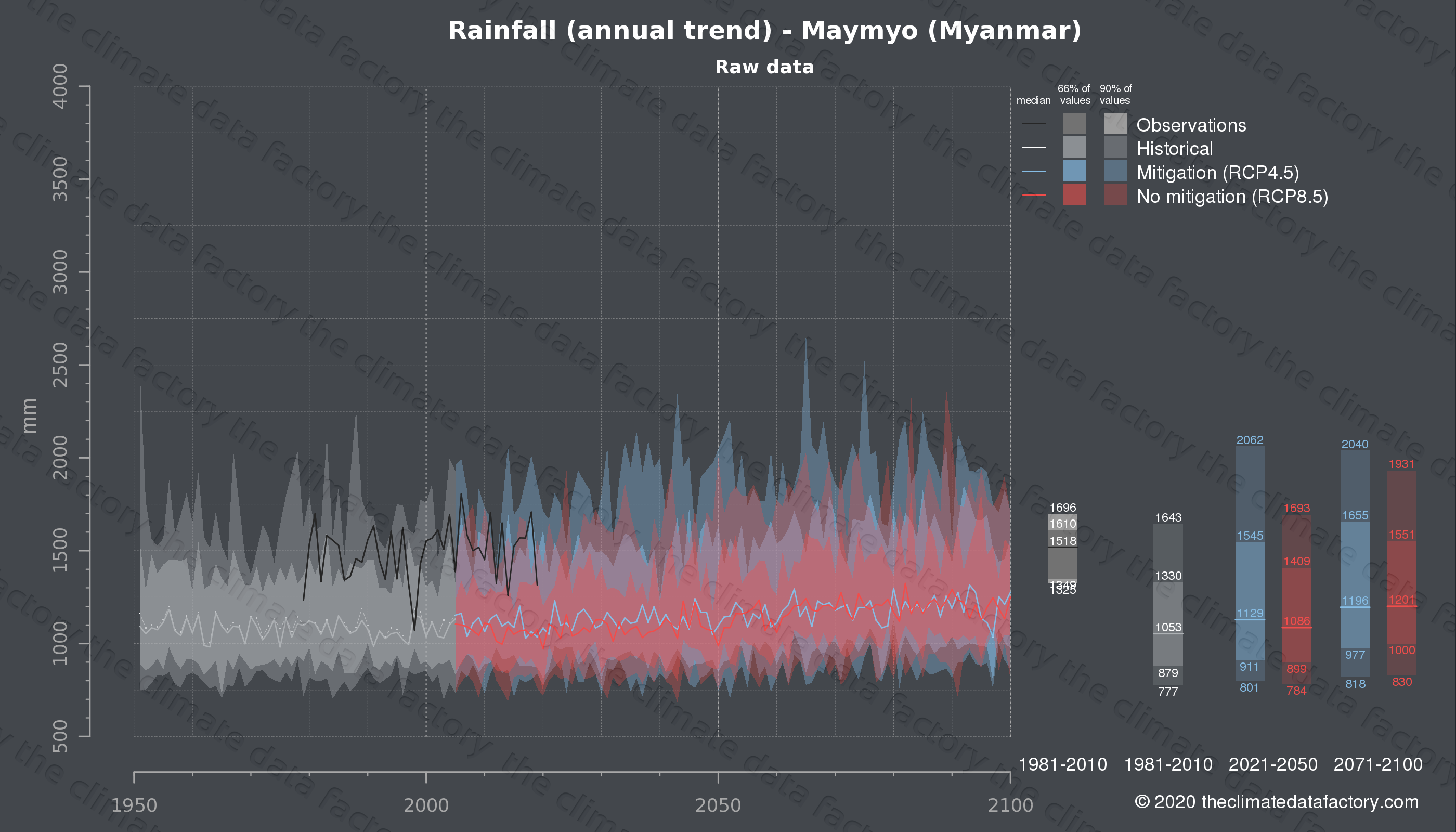 Graphic of projected rainfall for Maymyo (Myanmar) under two climate change mitigation policy scenarios (RCP4.5, RCP8.5). Represented climate data are raw data from IPCC models. https://theclimatedatafactory.com