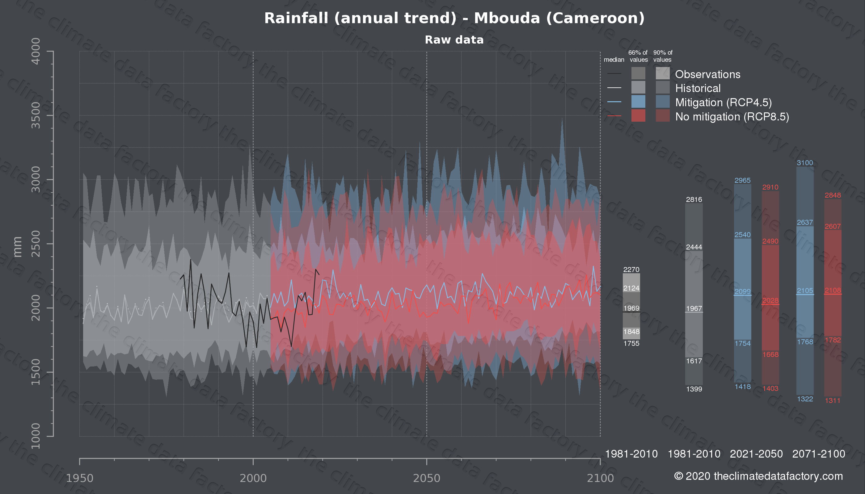 Graphic of projected rainfall for Mbouda (Cameroon) under two climate change mitigation policy scenarios (RCP4.5, RCP8.5). Represented climate data are raw data from IPCC models. https://theclimatedatafactory.com