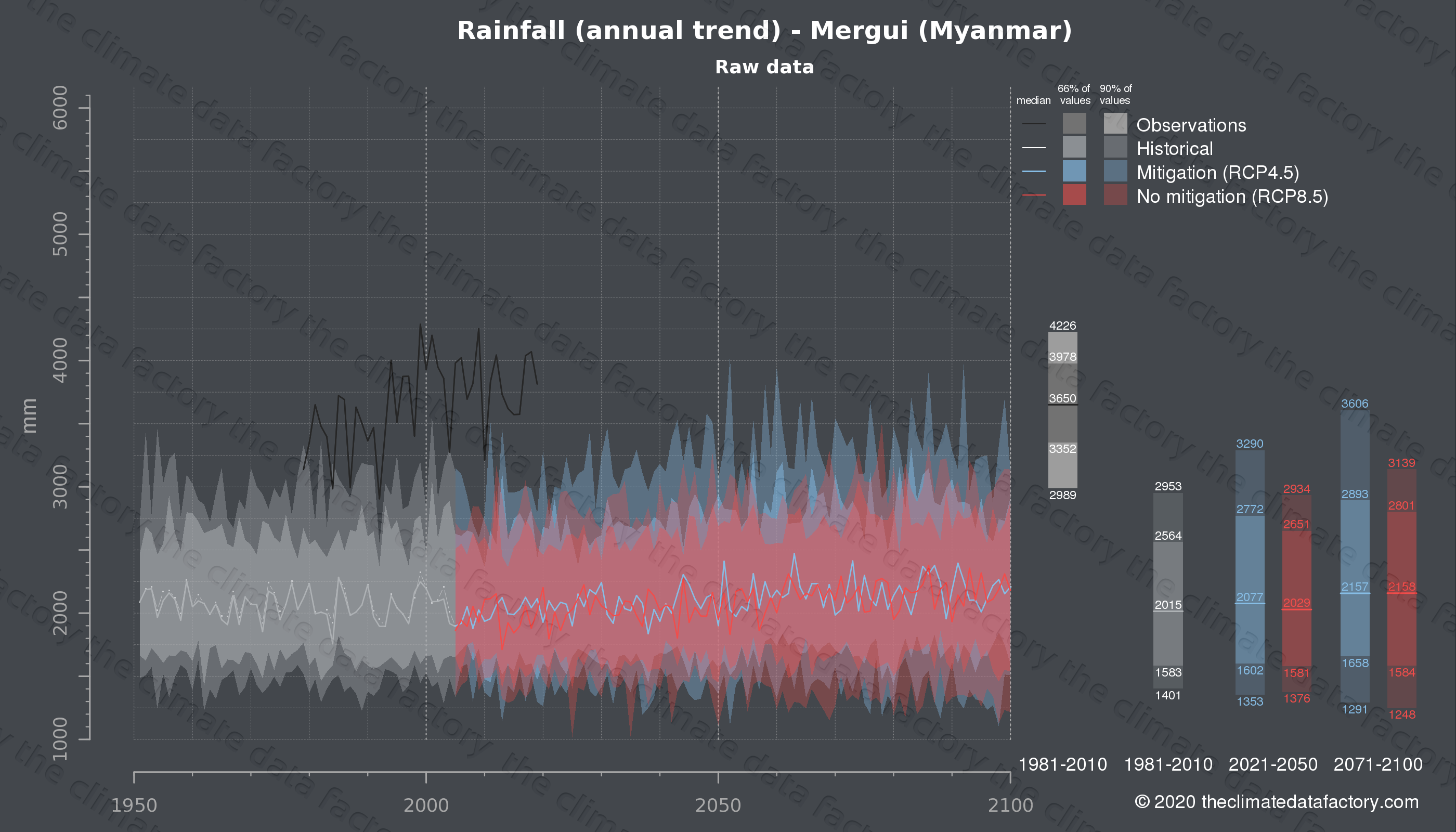 Graphic of projected rainfall for Mergui (Myanmar) under two climate change mitigation policy scenarios (RCP4.5, RCP8.5). Represented climate data are raw data from IPCC models. https://theclimatedatafactory.com