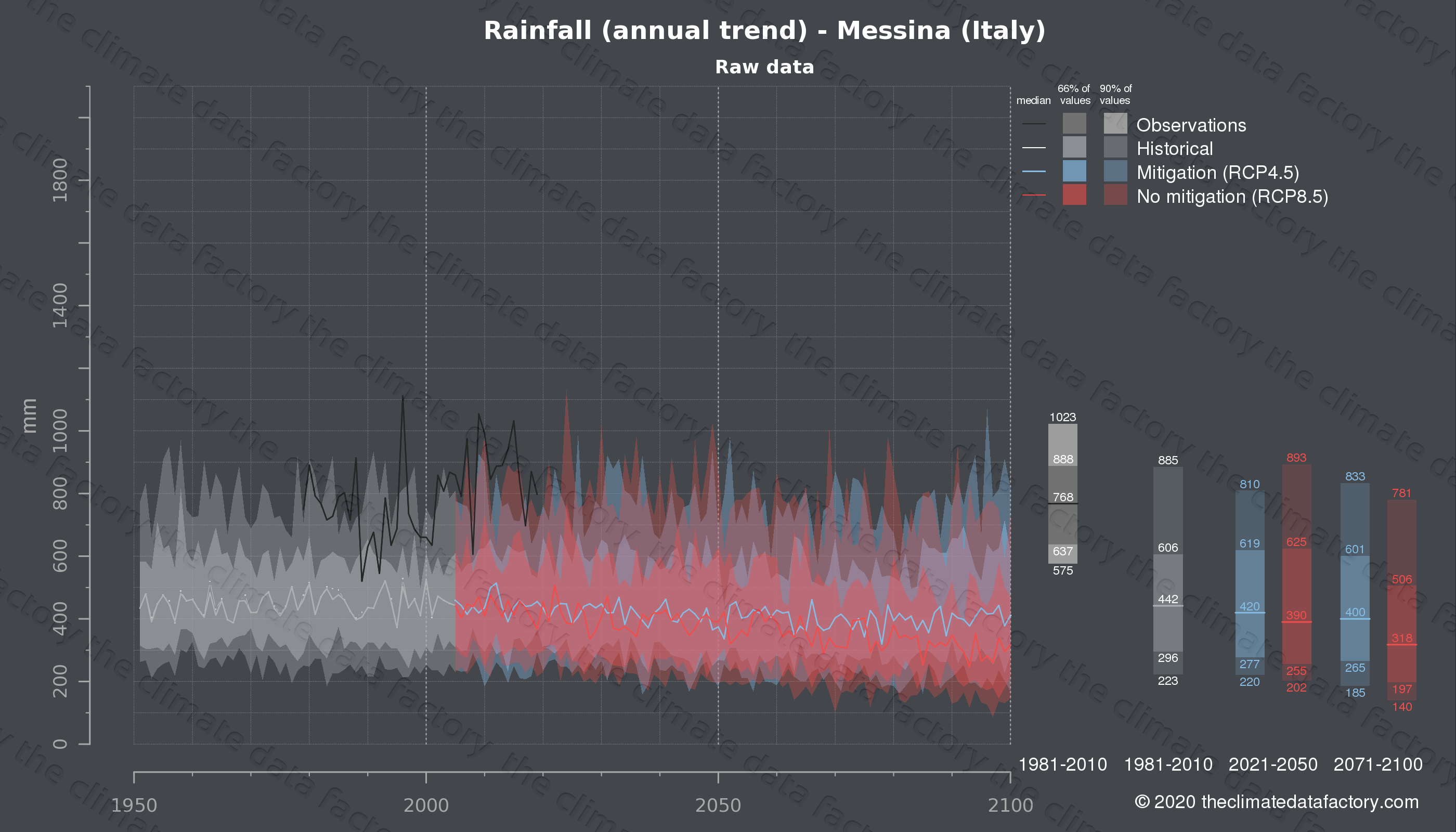 Graphic of projected rainfall for Messina (Italy) under two climate change mitigation policy scenarios (RCP4.5, RCP8.5). Represented climate data are raw data from IPCC models. https://theclimatedatafactory.com