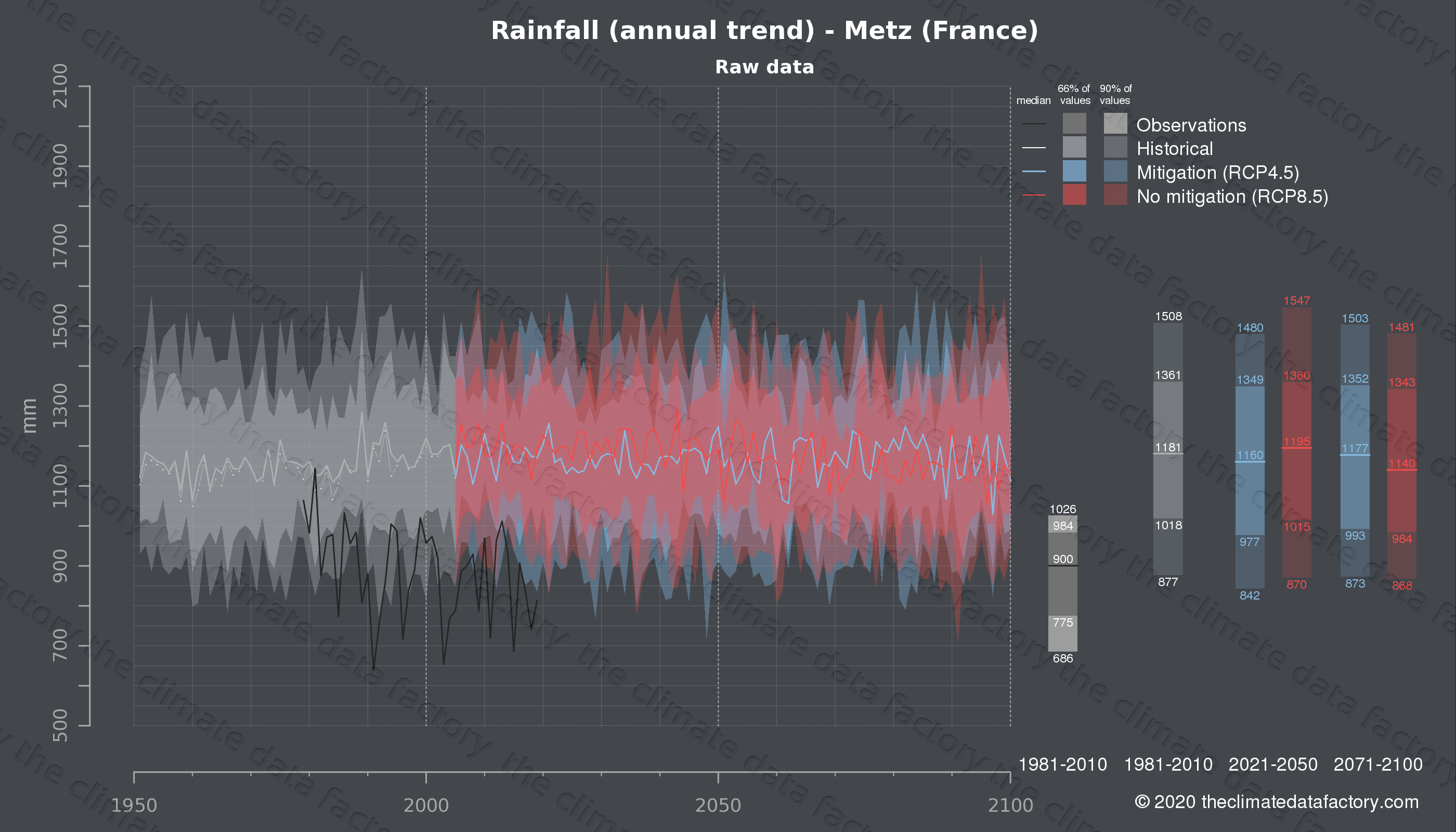Graphic of projected rainfall for Metz (France) under two climate change mitigation policy scenarios (RCP4.5, RCP8.5). Represented climate data are raw data from IPCC models. https://theclimatedatafactory.com