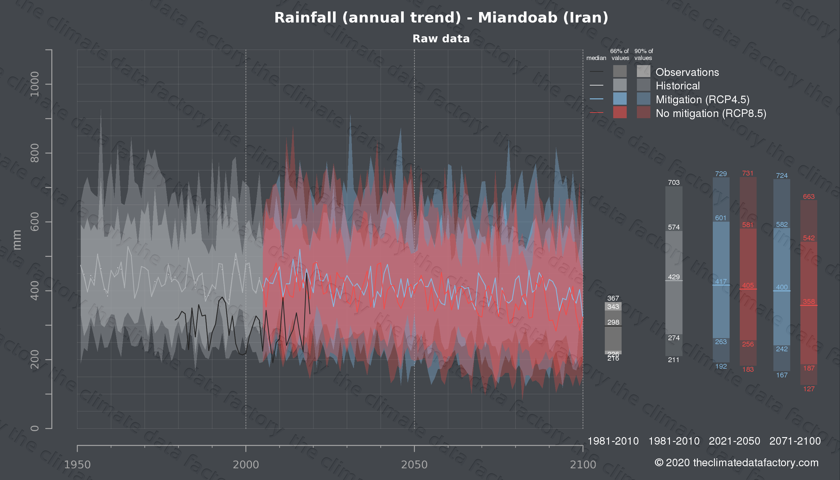 Graphic of projected rainfall for Miandoab (Iran) under two climate change mitigation policy scenarios (RCP4.5, RCP8.5). Represented climate data are raw data from IPCC models. https://theclimatedatafactory.com