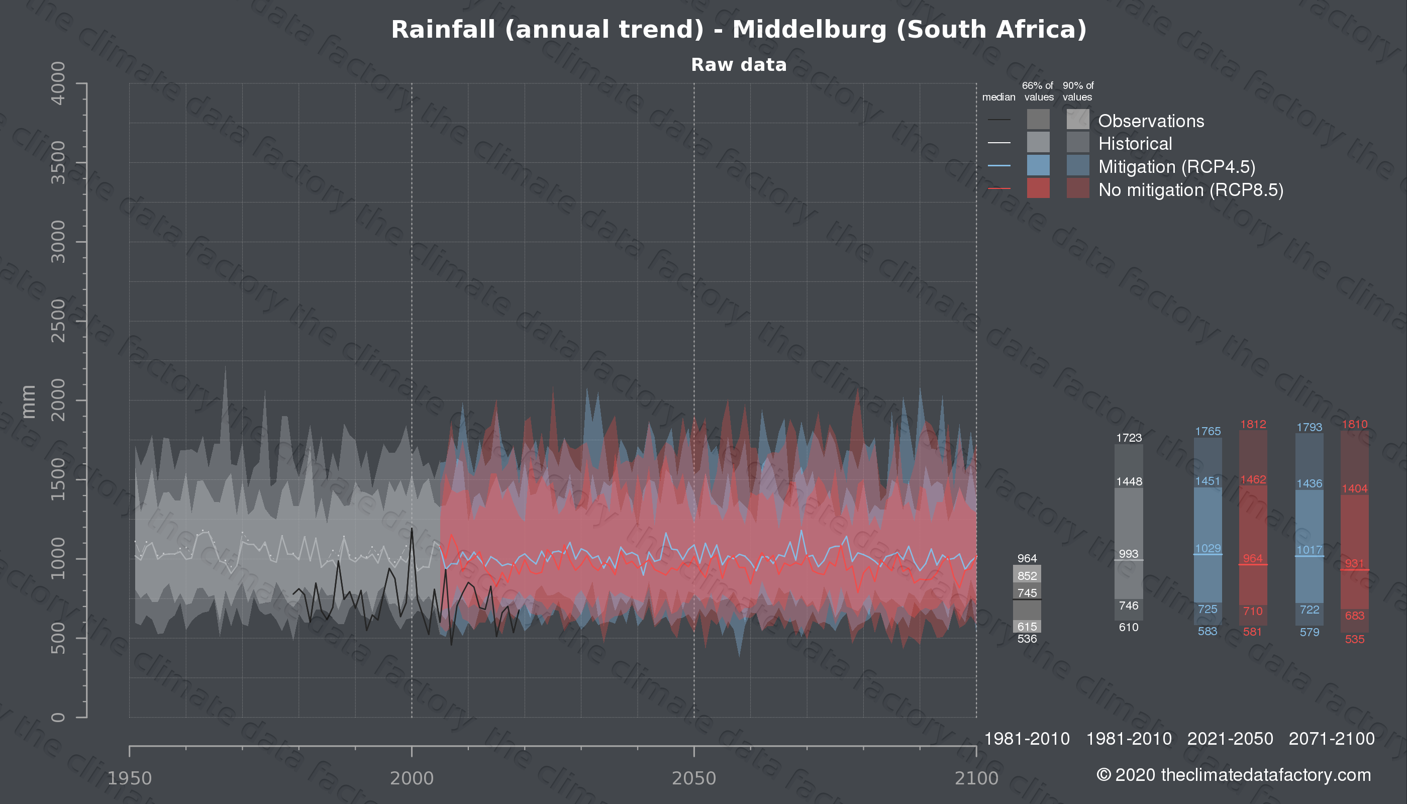 Graphic of projected rainfall for Middelburg (South Africa) under two climate change mitigation policy scenarios (RCP4.5, RCP8.5). Represented climate data are raw data from IPCC models. https://theclimatedatafactory.com