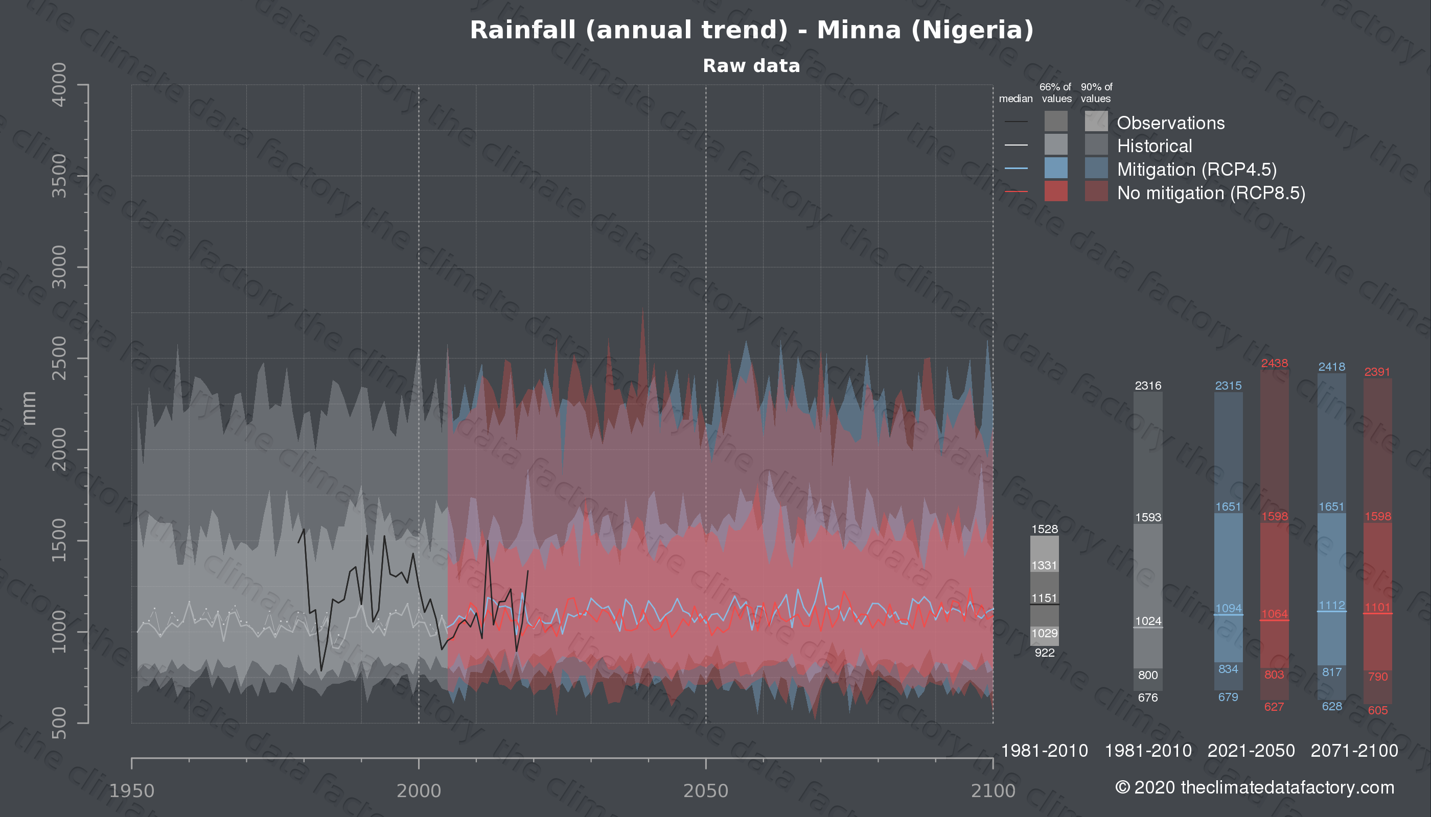 Graphic of projected rainfall for Minna (Nigeria) under two climate change mitigation policy scenarios (RCP4.5, RCP8.5). Represented climate data are raw data from IPCC models. https://theclimatedatafactory.com