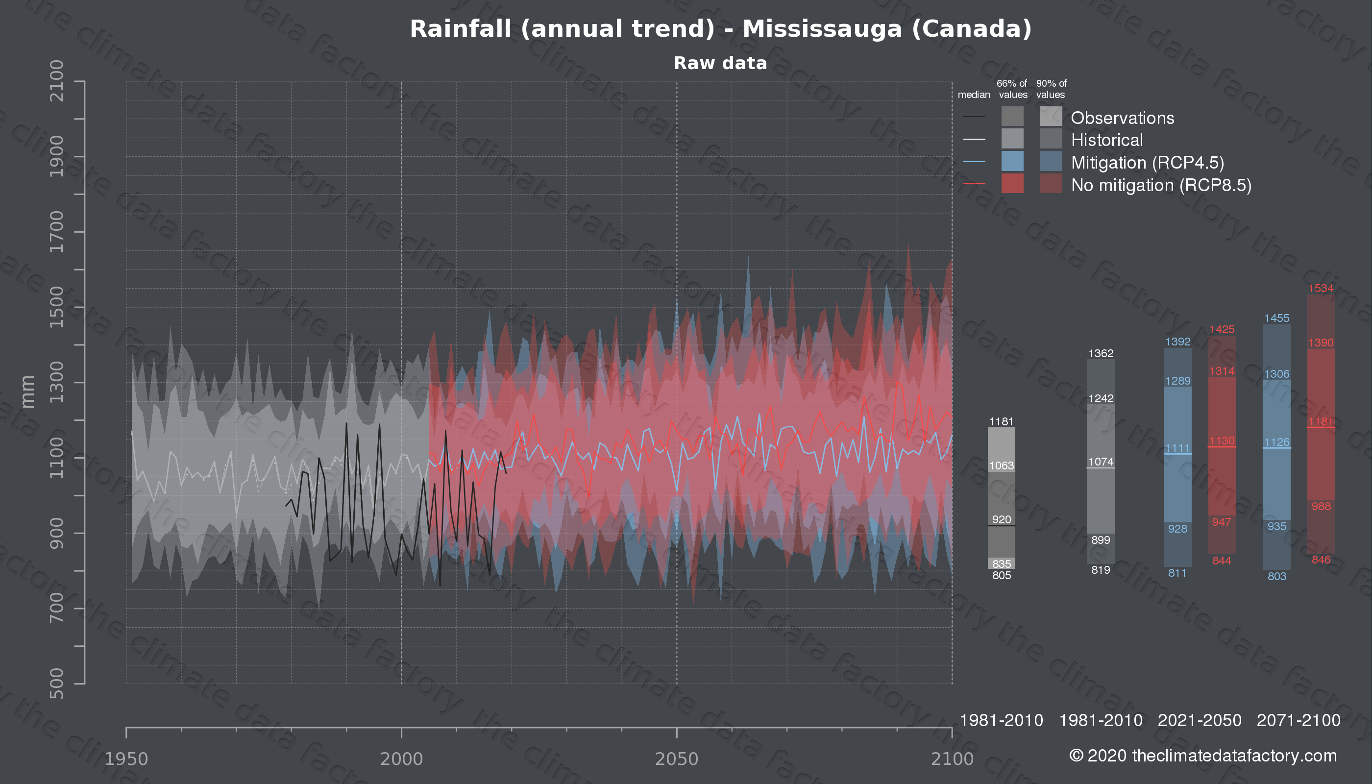 Graphic of projected rainfall for Mississauga (Canada) under two climate change mitigation policy scenarios (RCP4.5, RCP8.5). Represented climate data are raw data from IPCC models. https://theclimatedatafactory.com