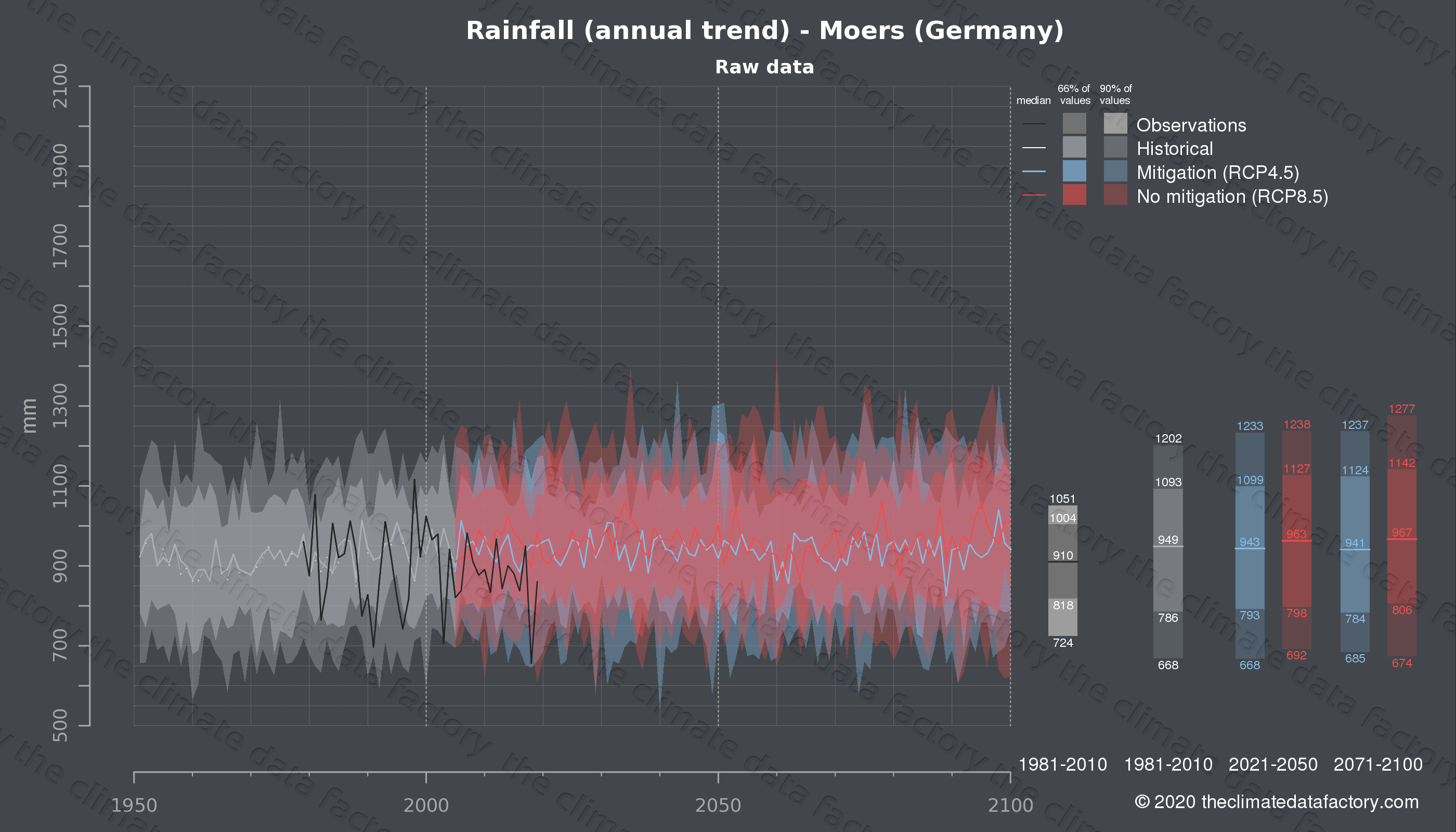 Graphic of projected rainfall for Moers (Germany) under two climate change mitigation policy scenarios (RCP4.5, RCP8.5). Represented climate data are raw data from IPCC models. https://theclimatedatafactory.com