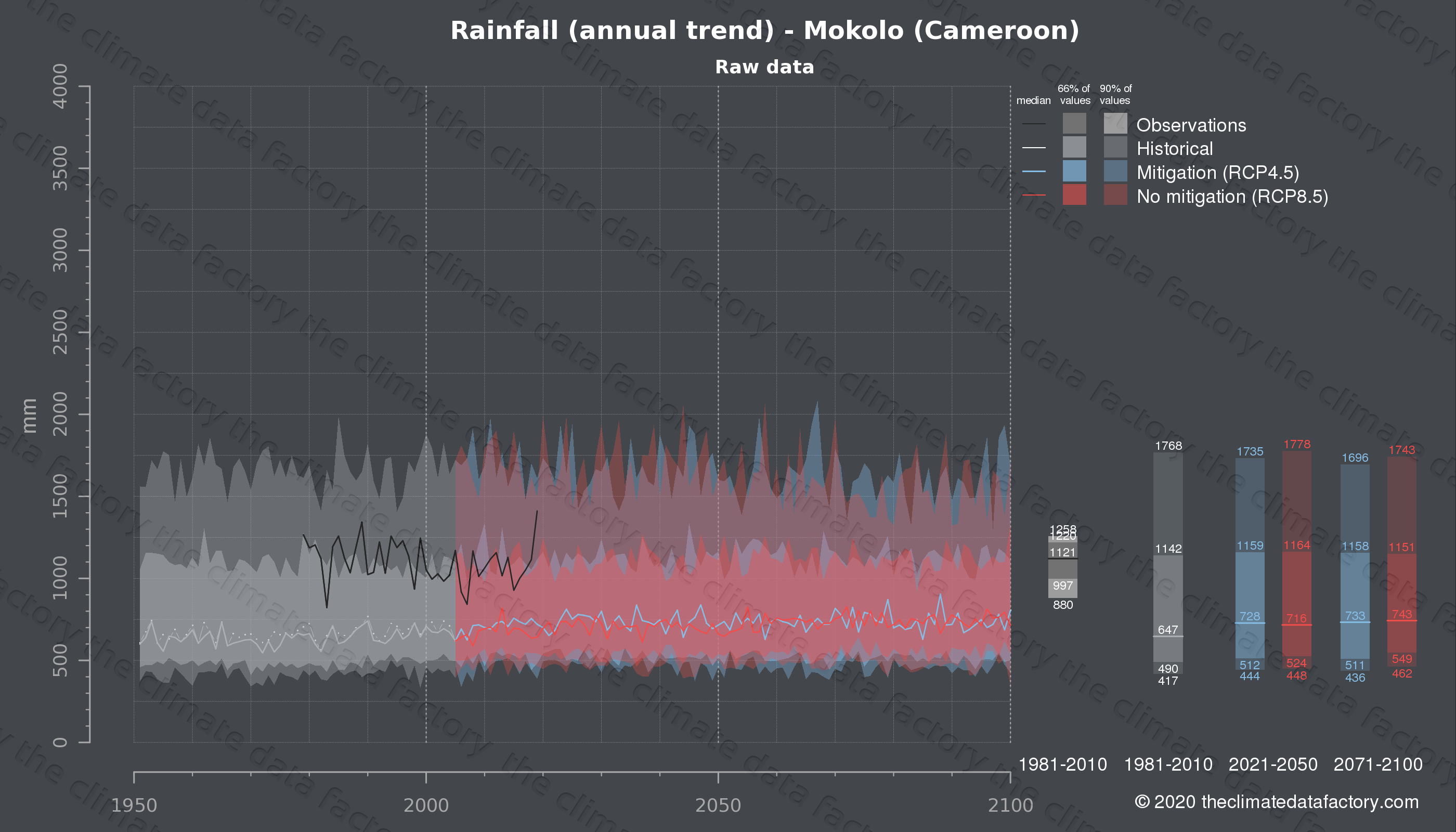 Graphic of projected rainfall for Mokolo (Cameroon) under two climate change mitigation policy scenarios (RCP4.5, RCP8.5). Represented climate data are raw data from IPCC models. https://theclimatedatafactory.com