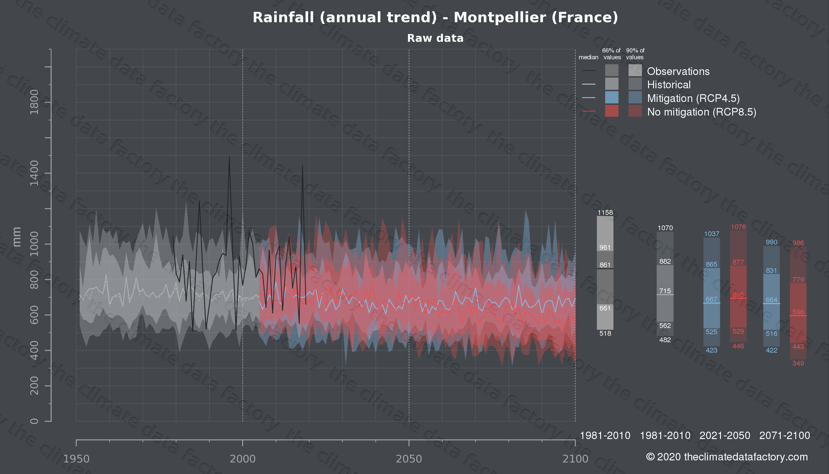 Graphic of projected rainfall for Montpellier (France) under two climate change mitigation policy scenarios (RCP4.5, RCP8.5). Represented climate data are raw data from IPCC models. https://theclimatedatafactory.com