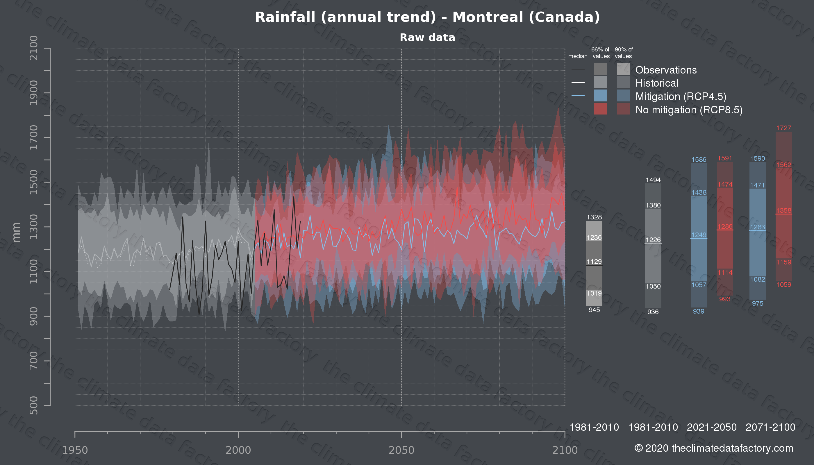 Graphic of projected rainfall for Montreal (Canada) under two climate change mitigation policy scenarios (RCP4.5, RCP8.5). Represented climate data are raw data from IPCC models. https://theclimatedatafactory.com
