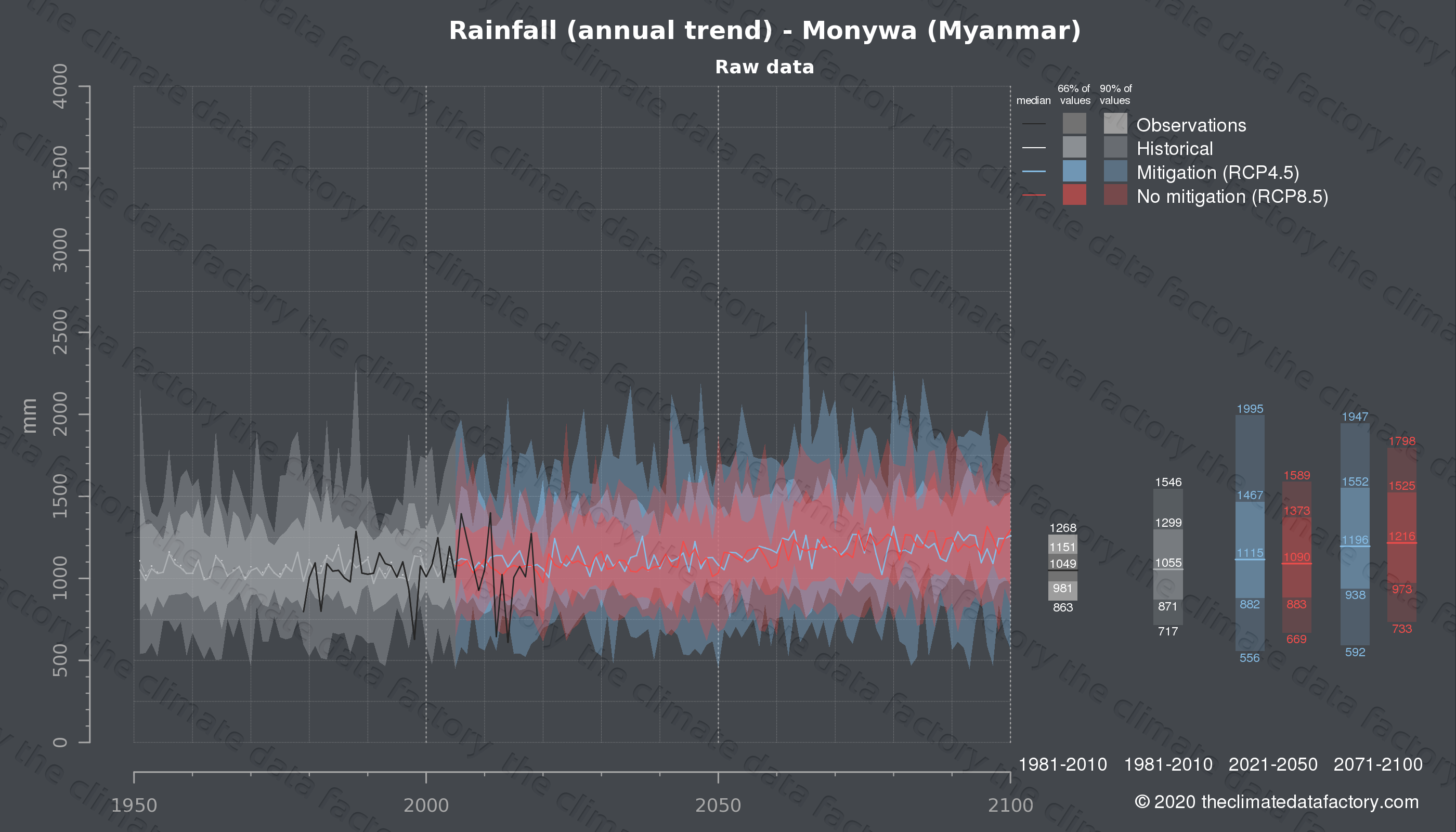 Graphic of projected rainfall for Monywa (Myanmar) under two climate change mitigation policy scenarios (RCP4.5, RCP8.5). Represented climate data are raw data from IPCC models. https://theclimatedatafactory.com