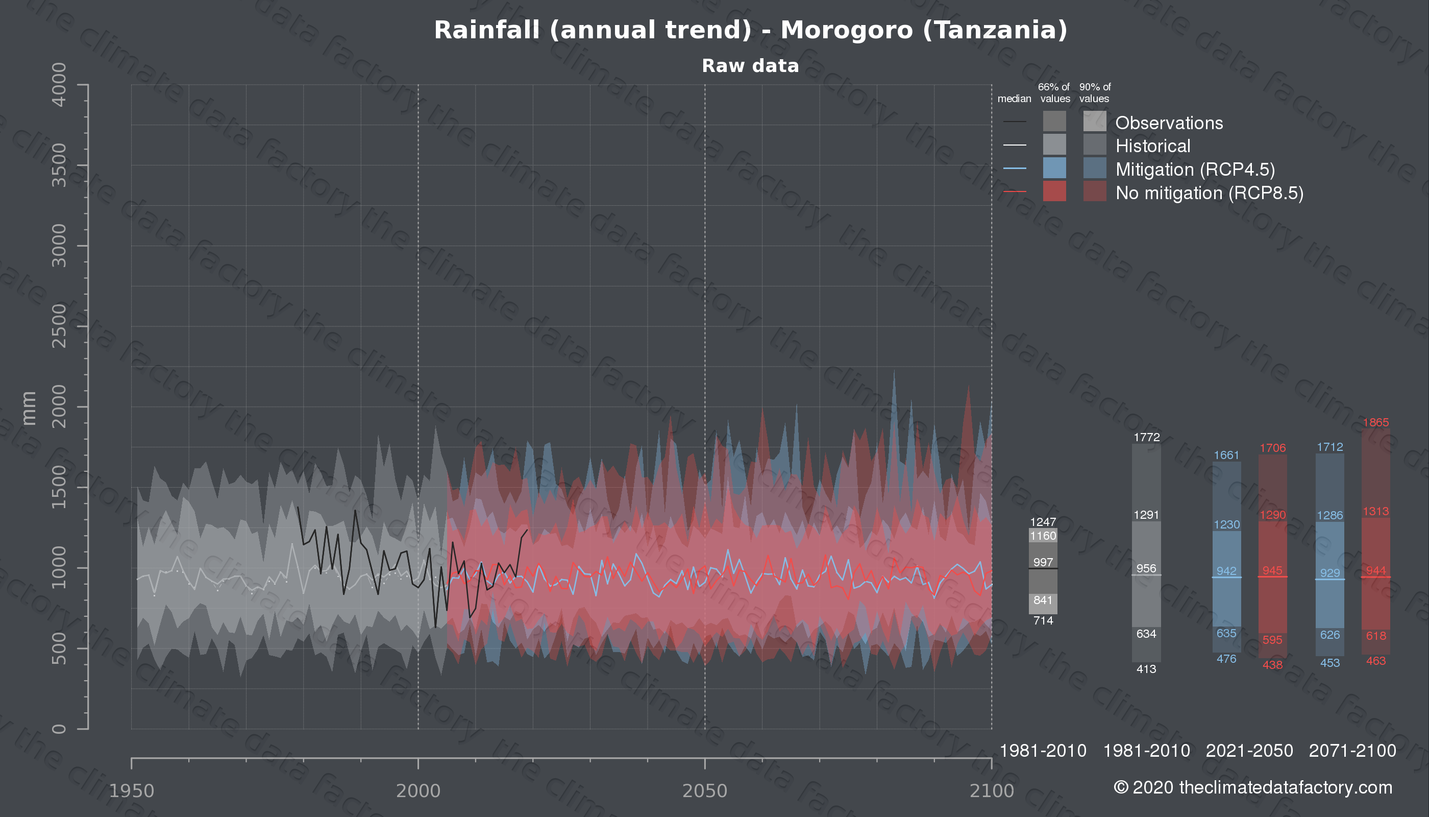 Graphic of projected rainfall for Morogoro (Tanzania) under two climate change mitigation policy scenarios (RCP4.5, RCP8.5). Represented climate data are raw data from IPCC models. https://theclimatedatafactory.com