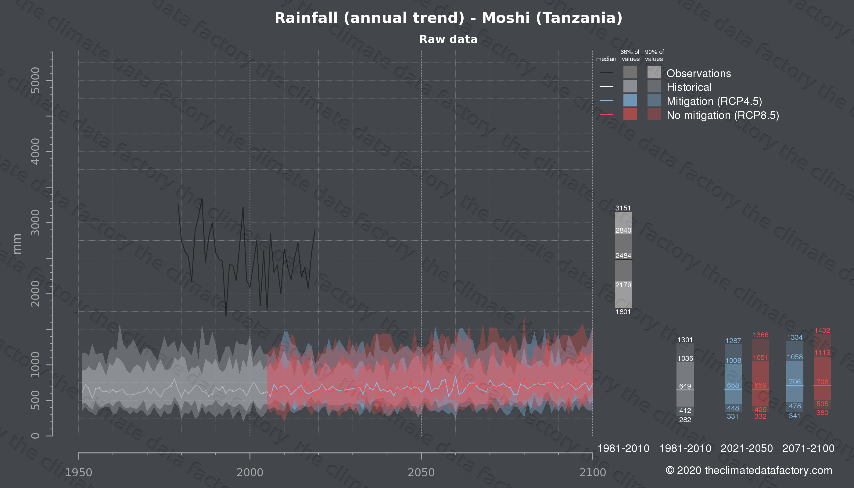 Graphic of projected rainfall for Moshi (Tanzania) under two climate change mitigation policy scenarios (RCP4.5, RCP8.5). Represented climate data are raw data from IPCC models. https://theclimatedatafactory.com