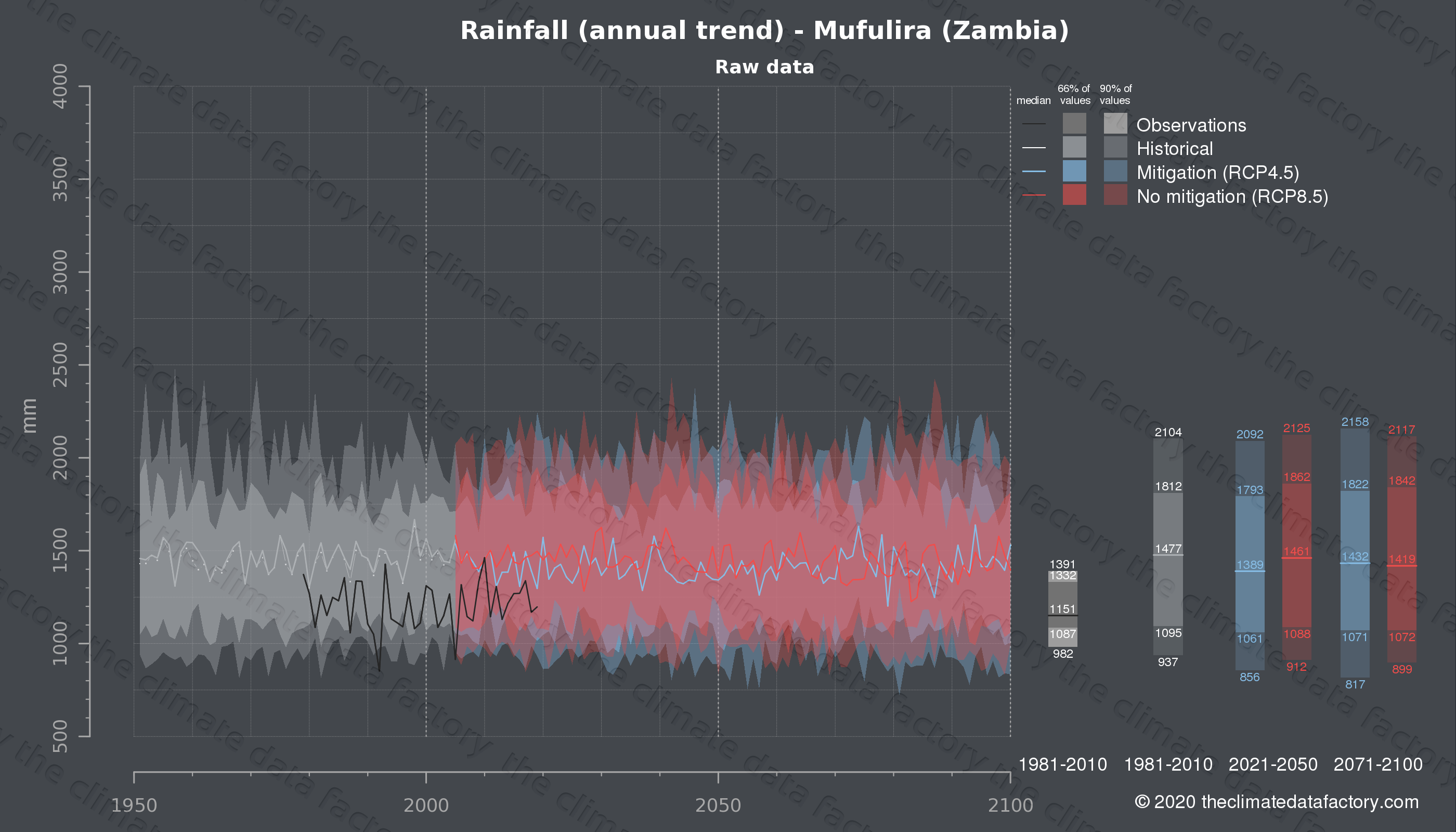 Graphic of projected rainfall for Mufulira (Zambia) under two climate change mitigation policy scenarios (RCP4.5, RCP8.5). Represented climate data are raw data from IPCC models. https://theclimatedatafactory.com