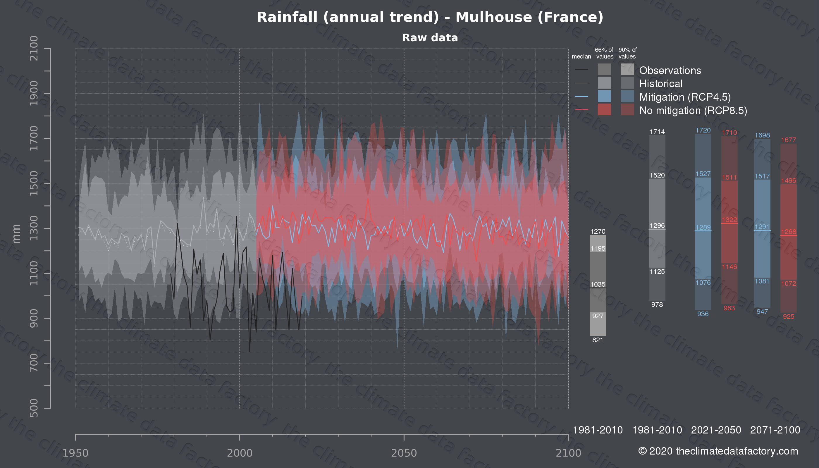 Graphic of projected rainfall for Mulhouse (France) under two climate change mitigation policy scenarios (RCP4.5, RCP8.5). Represented climate data are raw data from IPCC models. https://theclimatedatafactory.com