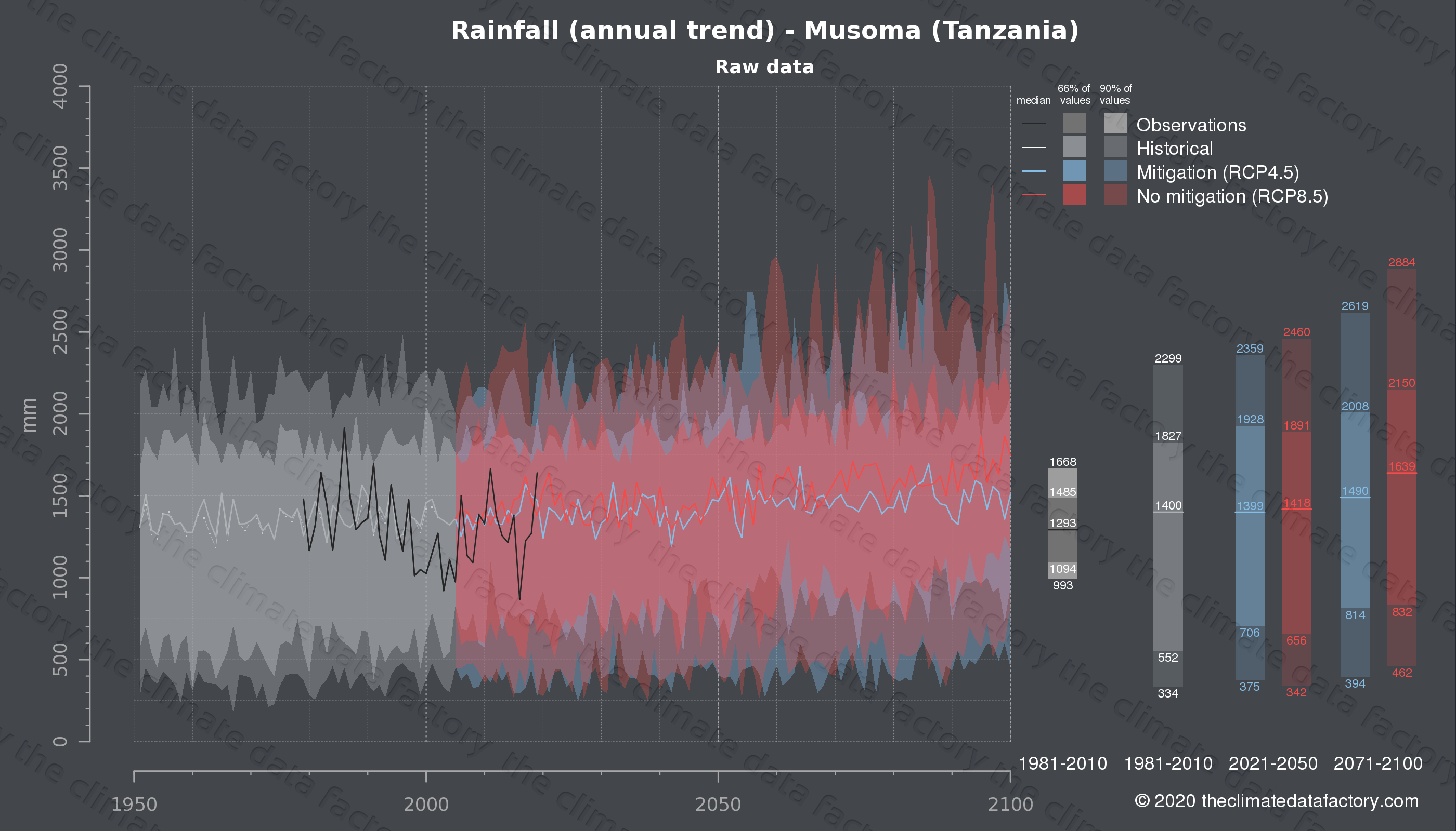 Graphic of projected rainfall for Musoma (Tanzania) under two climate change mitigation policy scenarios (RCP4.5, RCP8.5). Represented climate data are raw data from IPCC models. https://theclimatedatafactory.com