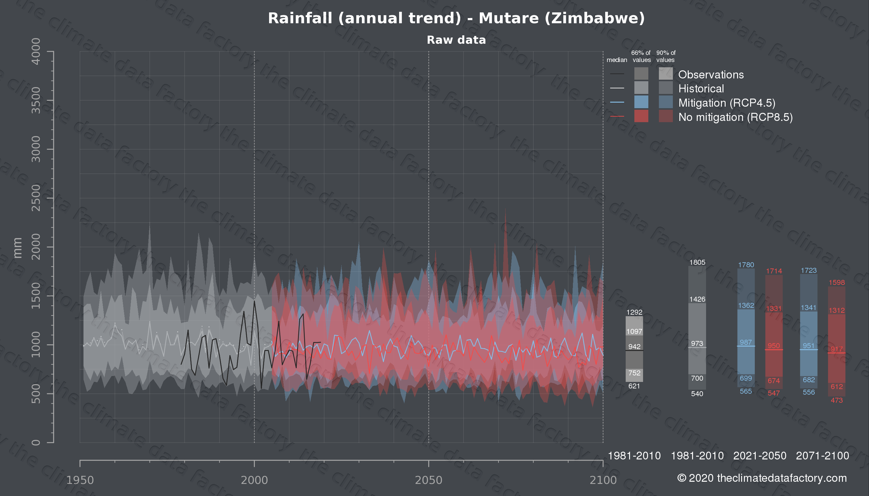 Graphic of projected rainfall for Mutare (Zimbabwe) under two climate change mitigation policy scenarios (RCP4.5, RCP8.5). Represented climate data are raw data from IPCC models. https://theclimatedatafactory.com