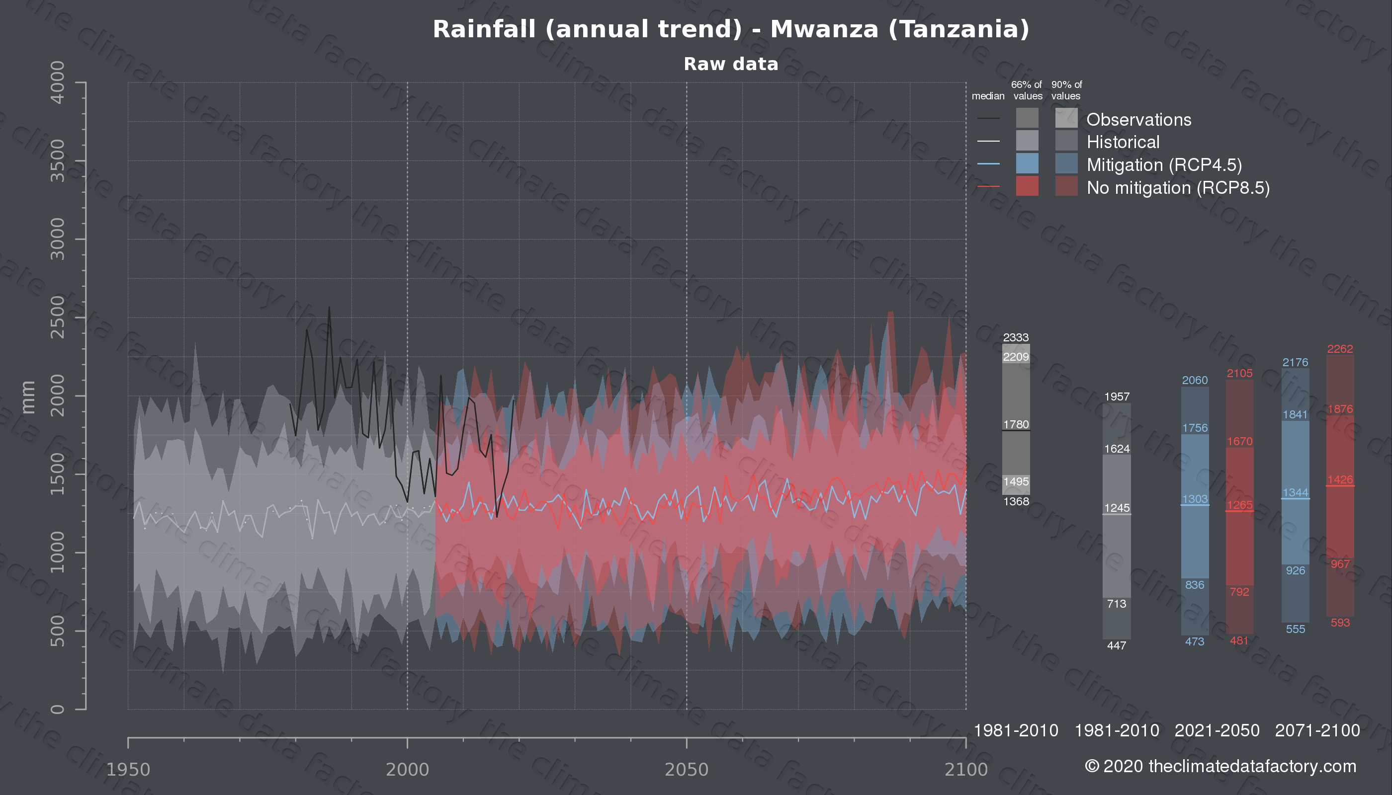 Graphic of projected rainfall for Mwanza (Tanzania) under two climate change mitigation policy scenarios (RCP4.5, RCP8.5). Represented climate data are raw data from IPCC models. https://theclimatedatafactory.com