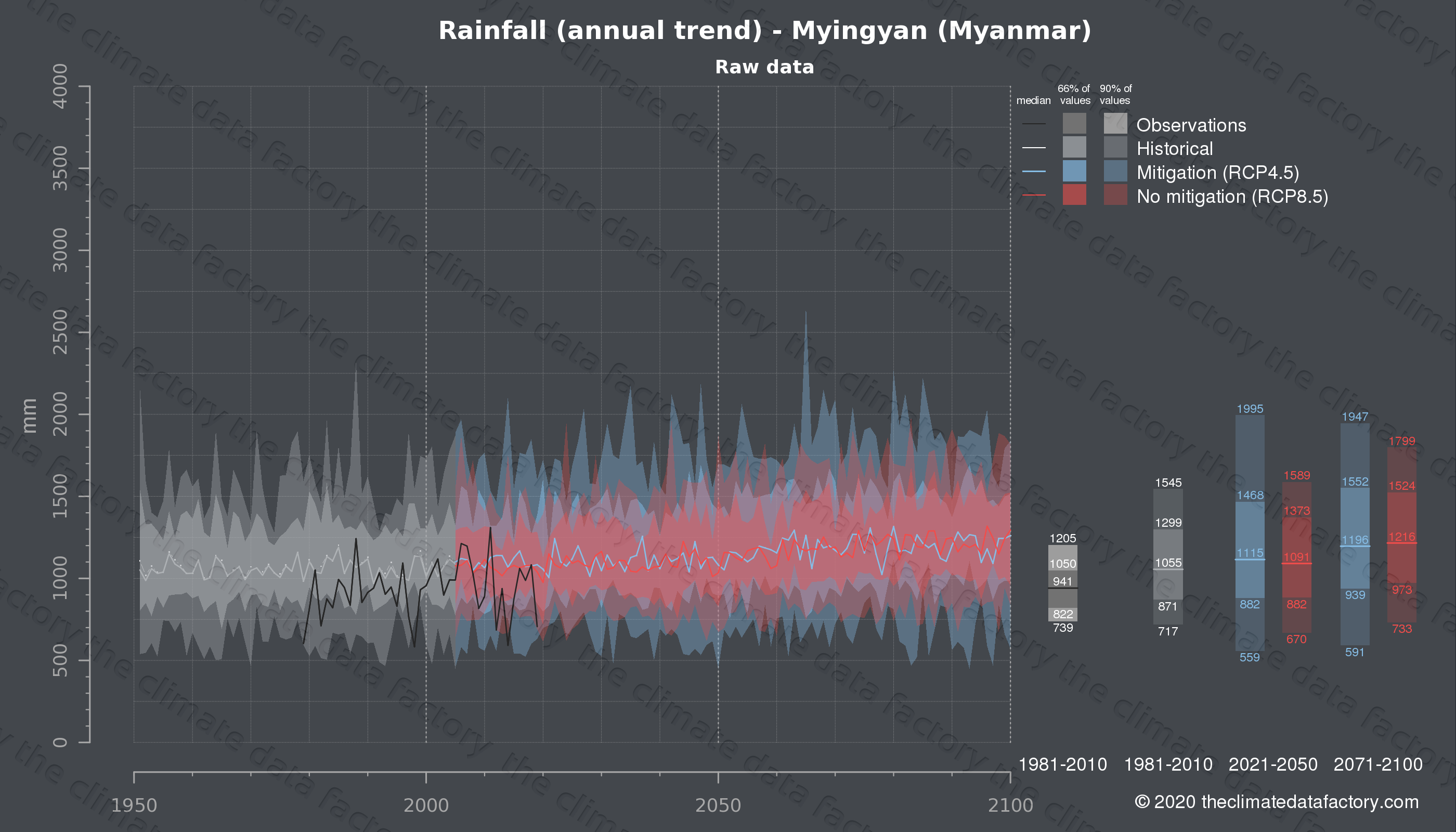 Graphic of projected rainfall for Myingyan (Myanmar) under two climate change mitigation policy scenarios (RCP4.5, RCP8.5). Represented climate data are raw data from IPCC models. https://theclimatedatafactory.com