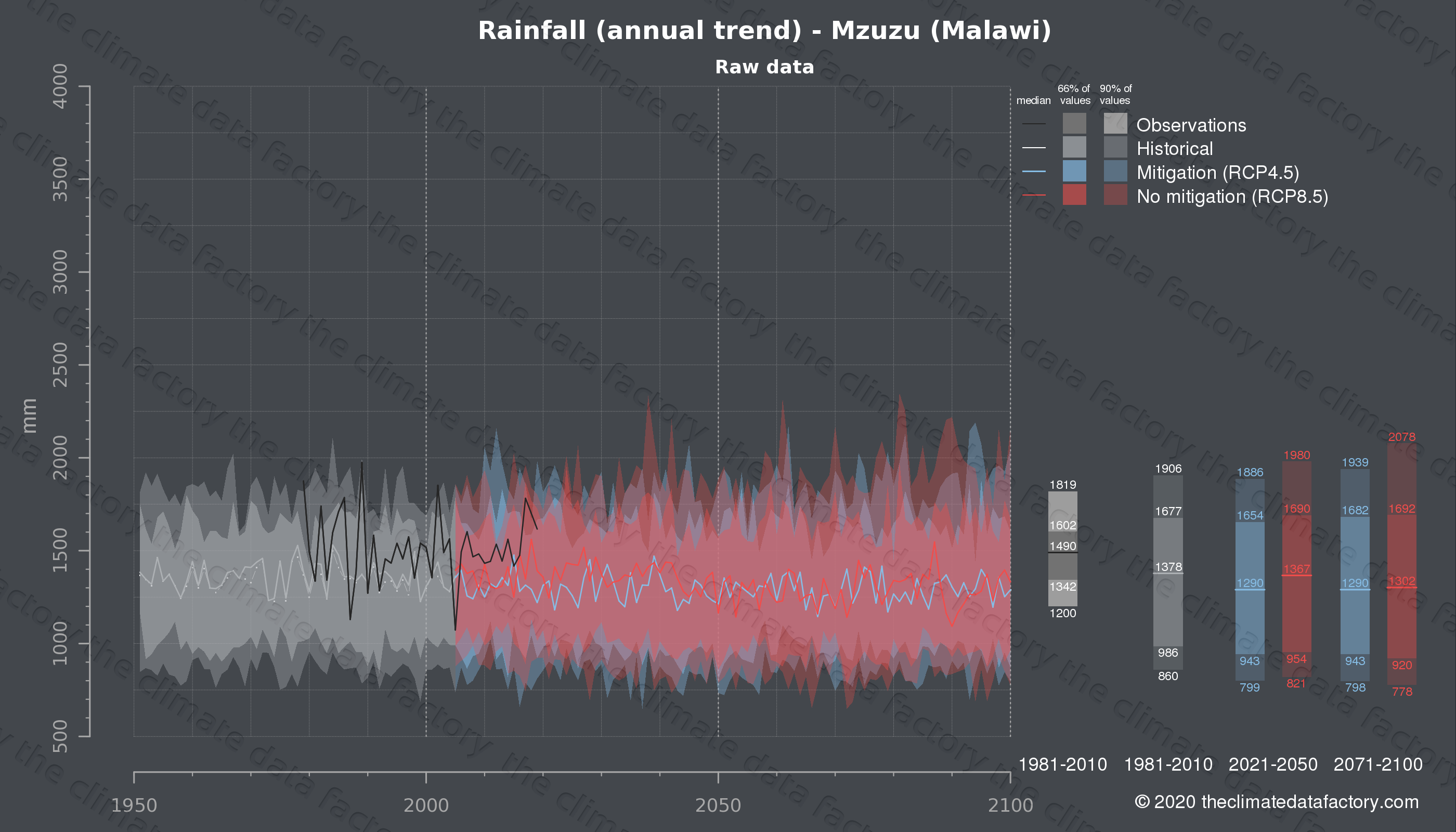 Graphic of projected rainfall for Mzuzu (Malawi) under two climate change mitigation policy scenarios (RCP4.5, RCP8.5). Represented climate data are raw data from IPCC models. https://theclimatedatafactory.com