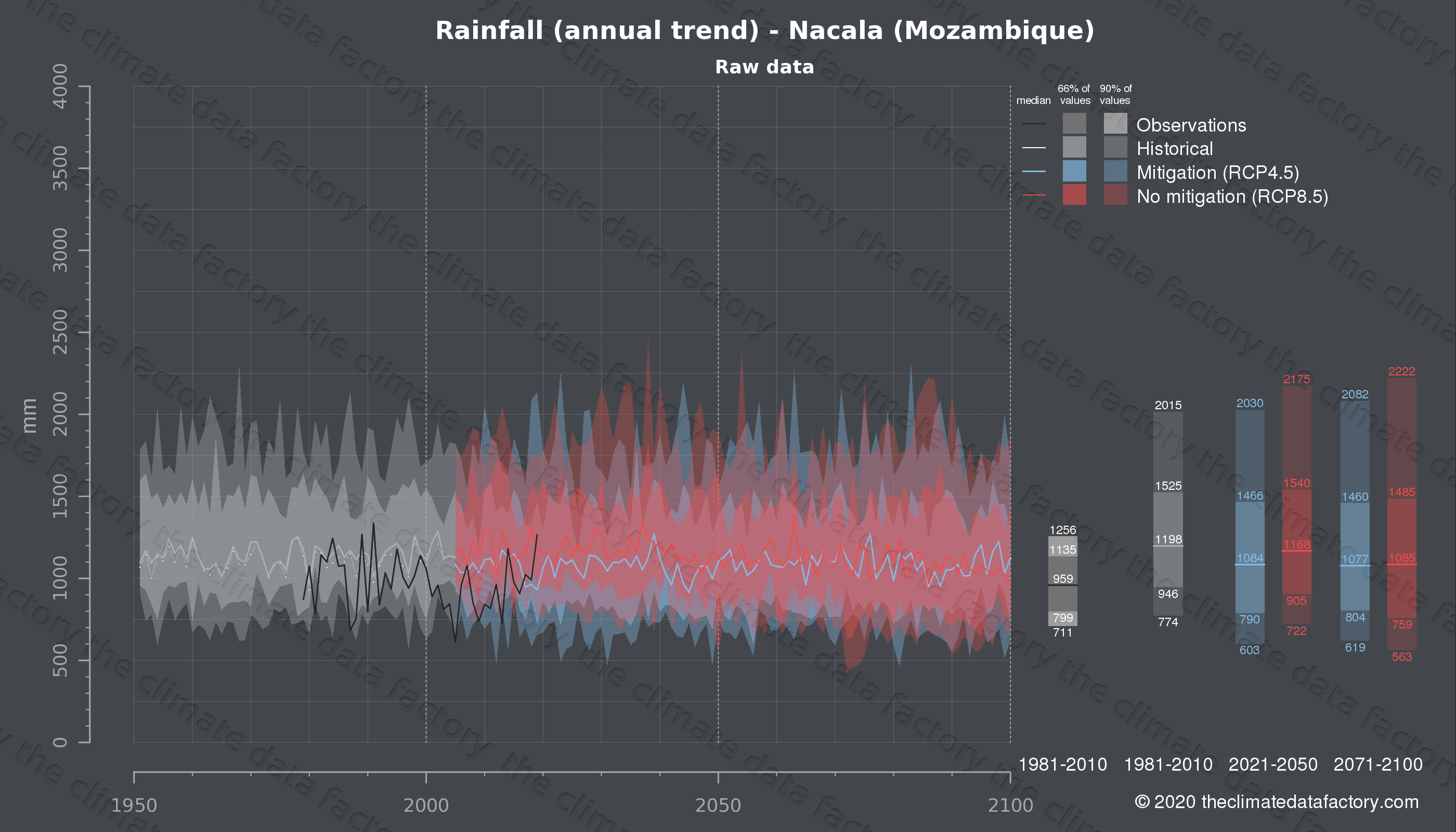 Graphic of projected rainfall for Nacala (Mozambique) under two climate change mitigation policy scenarios (RCP4.5, RCP8.5). Represented climate data are raw data from IPCC models. https://theclimatedatafactory.com