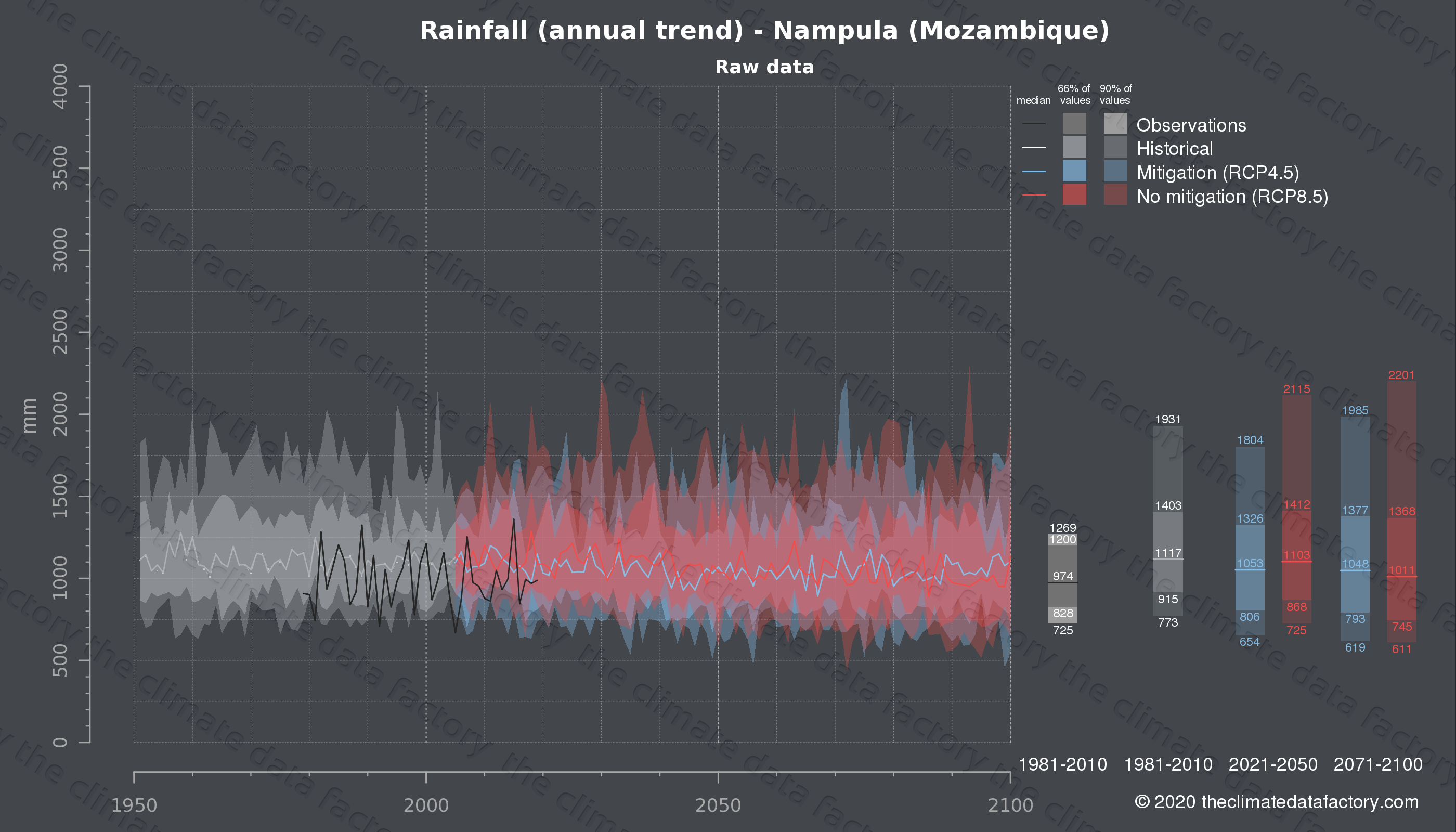 Graphic of projected rainfall for Nampula (Mozambique) under two climate change mitigation policy scenarios (RCP4.5, RCP8.5). Represented climate data are raw data from IPCC models. https://theclimatedatafactory.com