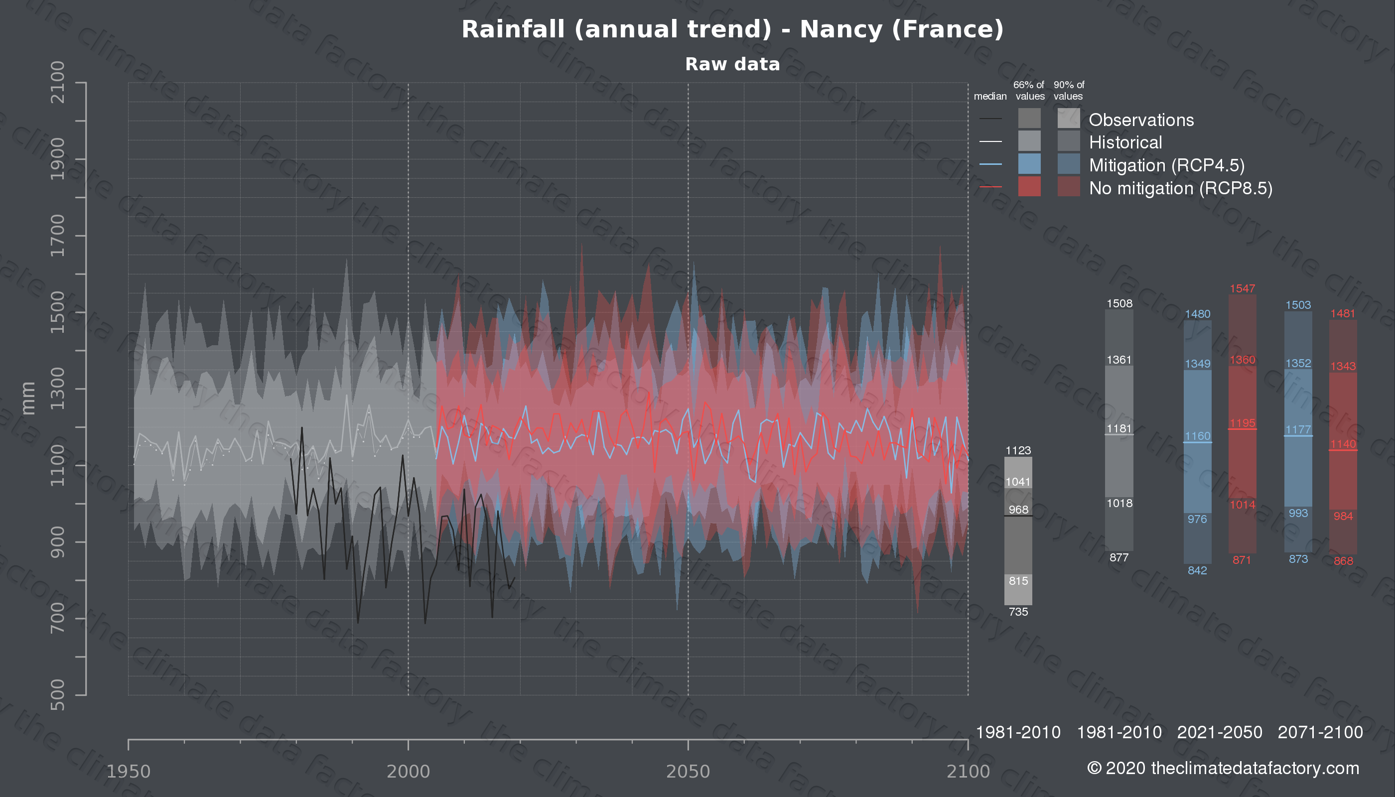 Graphic of projected rainfall for Nancy (France) under two climate change mitigation policy scenarios (RCP4.5, RCP8.5). Represented climate data are raw data from IPCC models. https://theclimatedatafactory.com