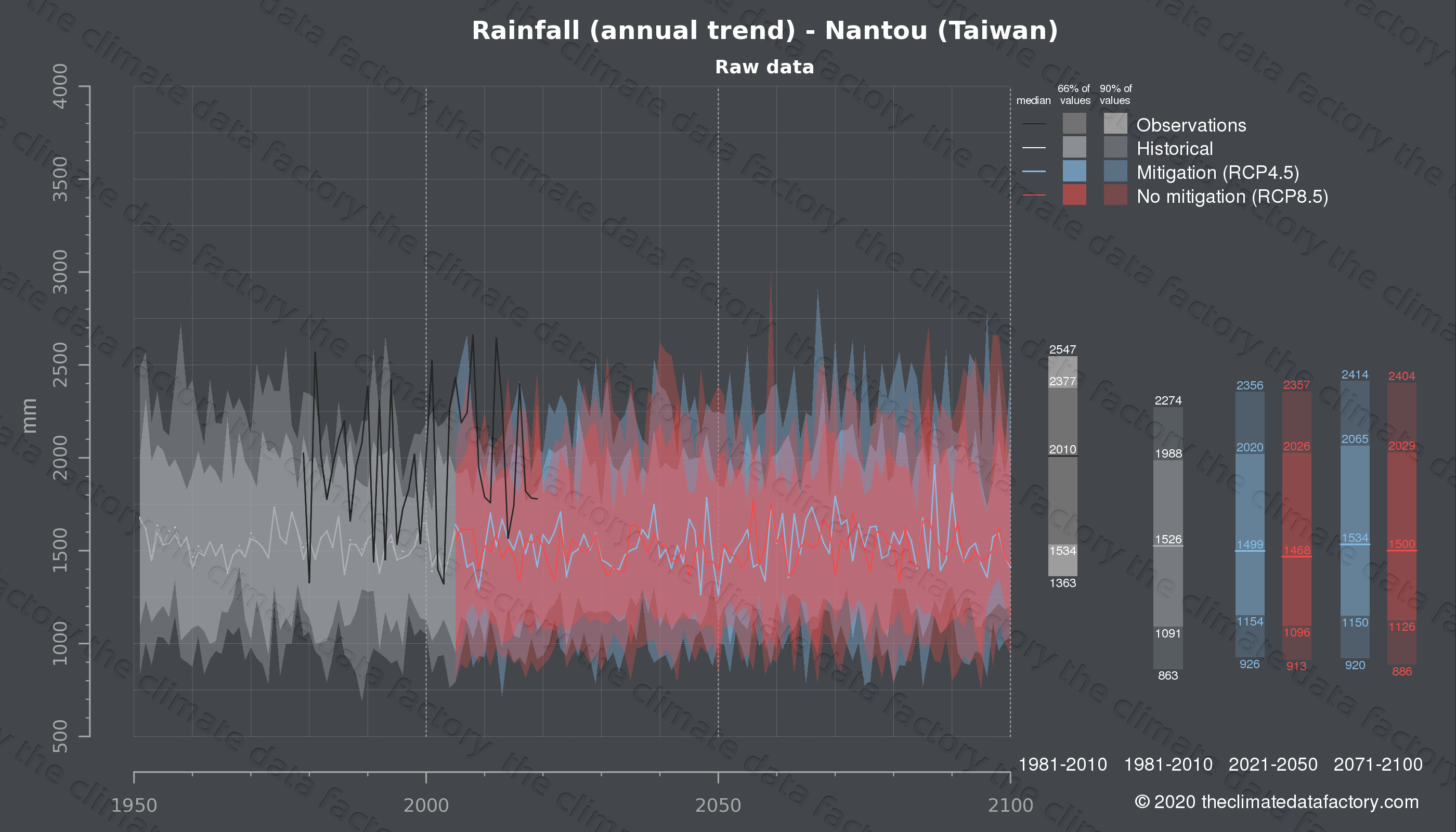 Graphic of projected rainfall for Nantou (Taiwan) under two climate change mitigation policy scenarios (RCP4.5, RCP8.5). Represented climate data are raw data from IPCC models. https://theclimatedatafactory.com