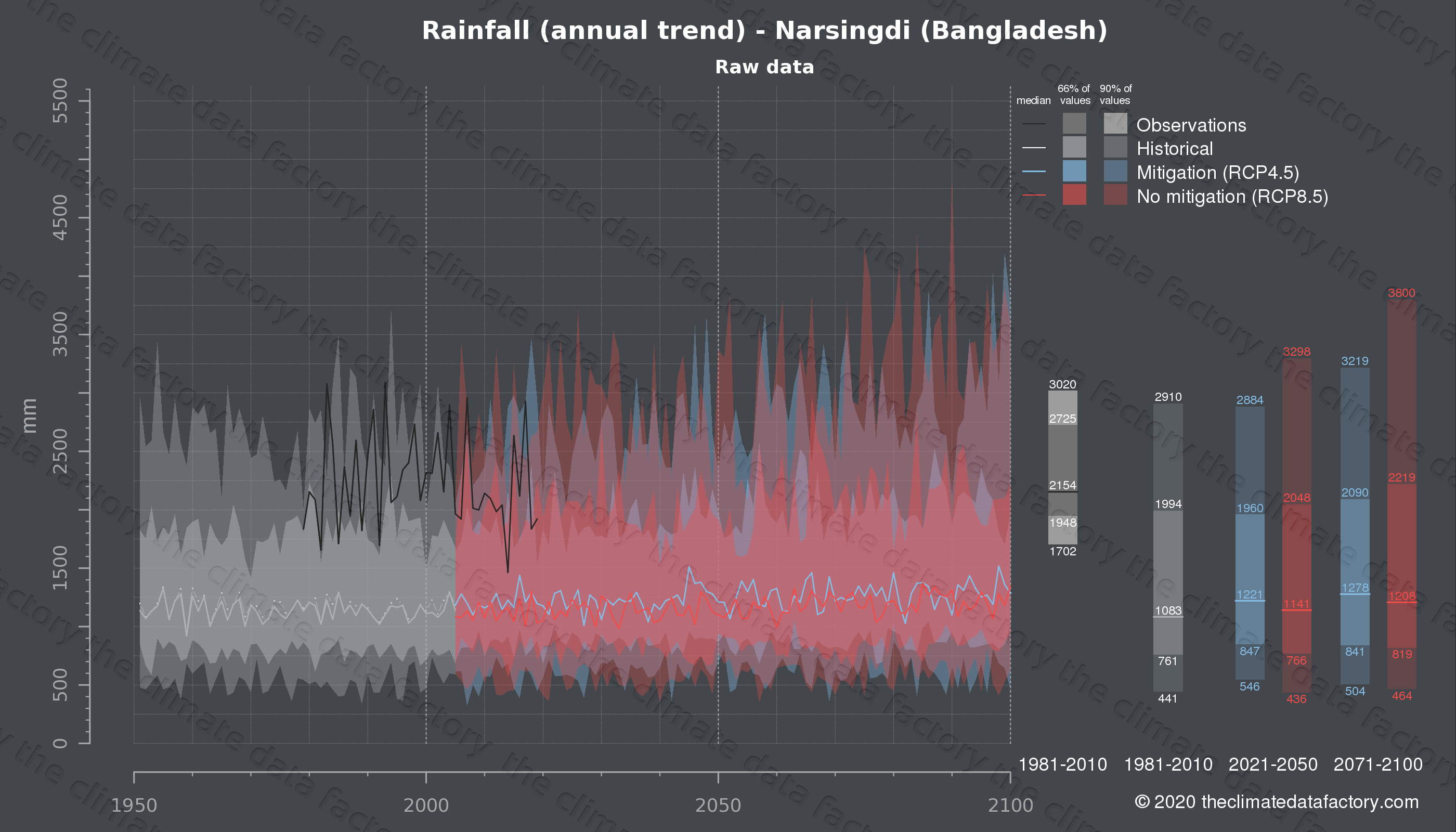 Graphic of projected rainfall for Narsingdi (Bangladesh) under two climate change mitigation policy scenarios (RCP4.5, RCP8.5). Represented climate data are raw data from IPCC models. https://theclimatedatafactory.com