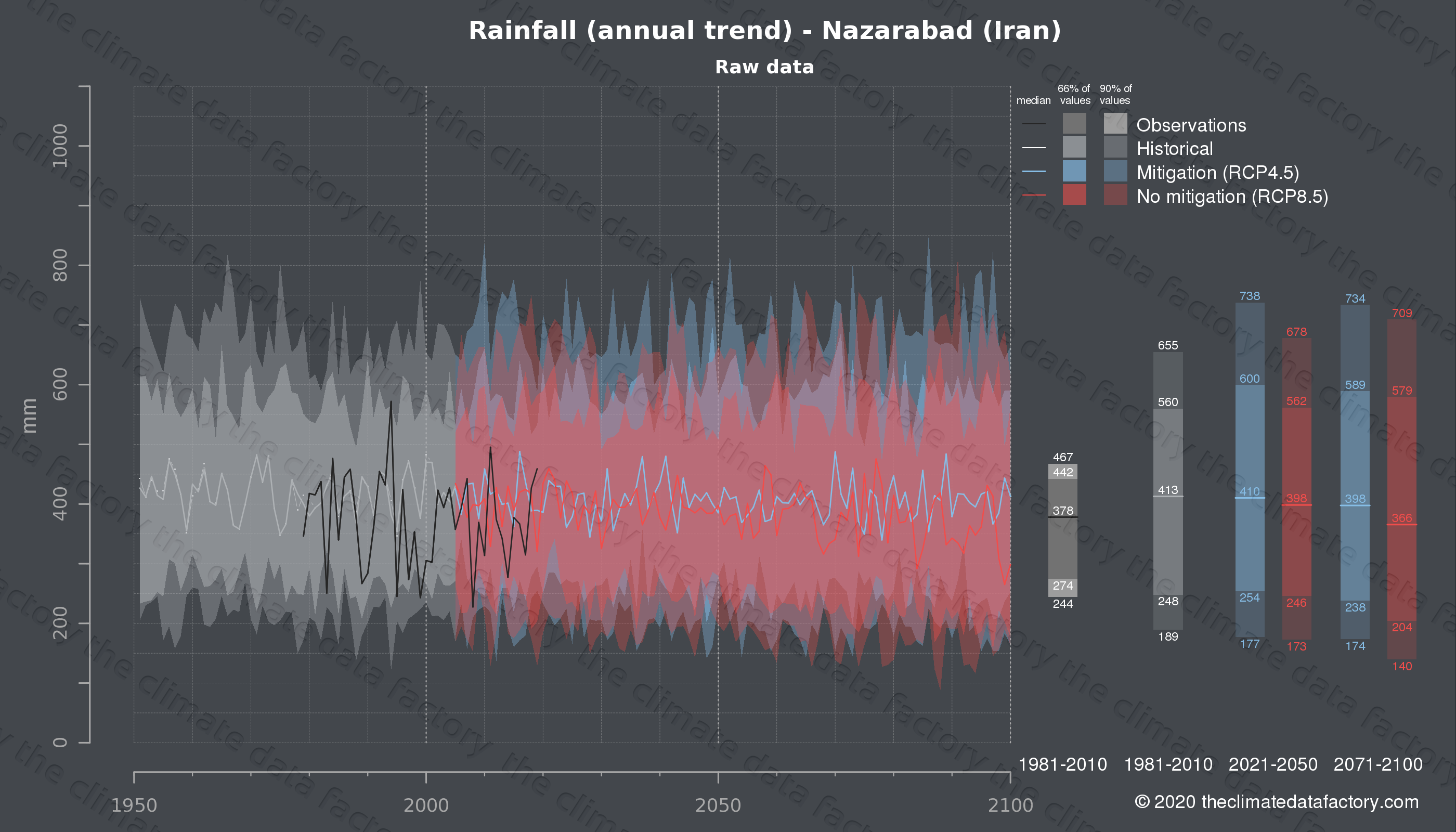 Graphic of projected rainfall for Nazarabad (Iran) under two climate change mitigation policy scenarios (RCP4.5, RCP8.5). Represented climate data are raw data from IPCC models. https://theclimatedatafactory.com