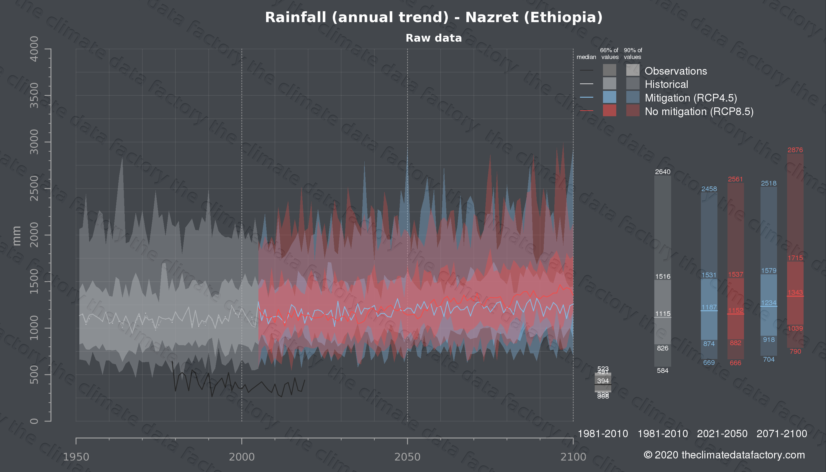 Graphic of projected rainfall for Nazret (Ethiopia) under two climate change mitigation policy scenarios (RCP4.5, RCP8.5). Represented climate data are raw data from IPCC models. https://theclimatedatafactory.com