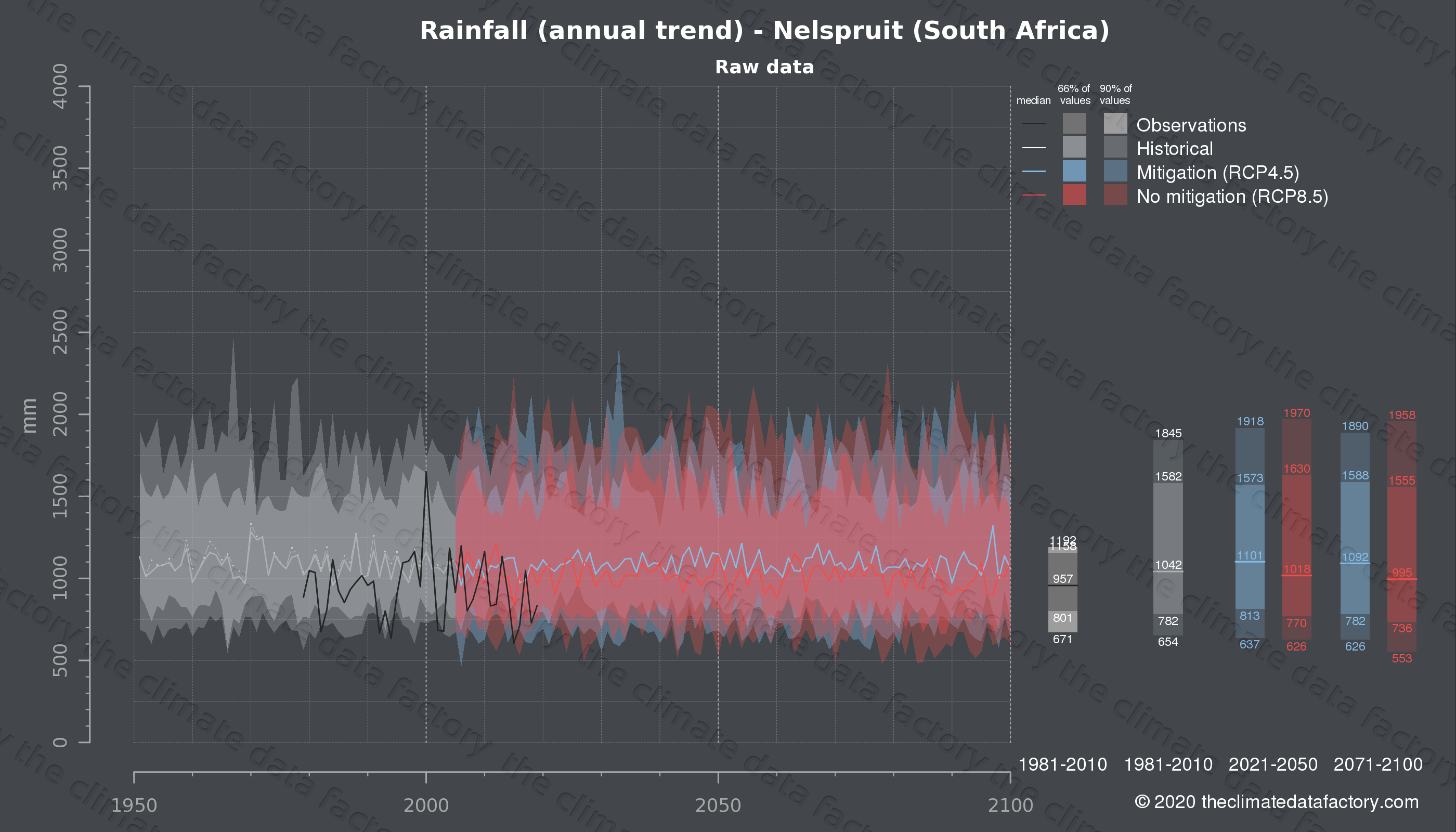 Graphic of projected rainfall for Nelspruit (South Africa) under two climate change mitigation policy scenarios (RCP4.5, RCP8.5). Represented climate data are raw data from IPCC models. https://theclimatedatafactory.com