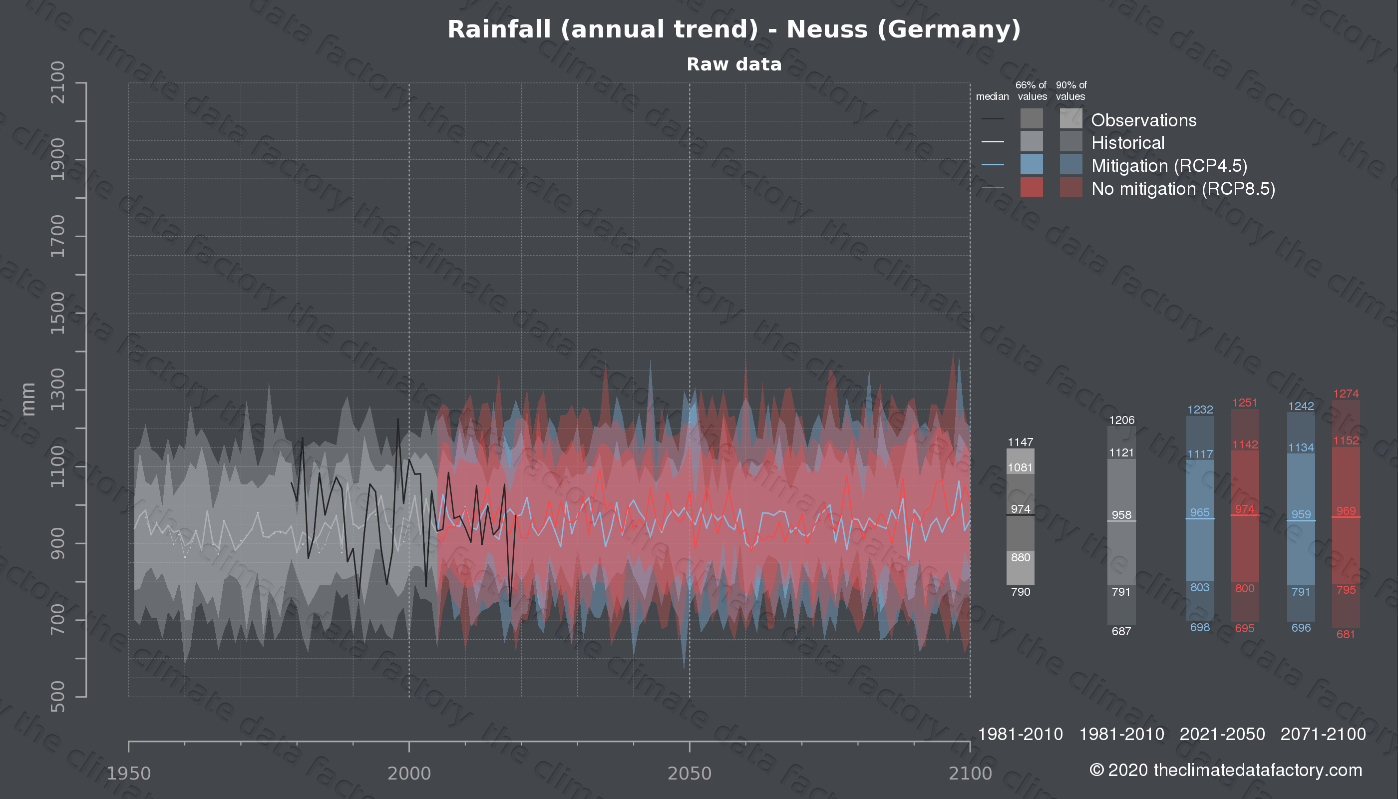 Graphic of projected rainfall for Neuss (Germany) under two climate change mitigation policy scenarios (RCP4.5, RCP8.5). Represented climate data are raw data from IPCC models. https://theclimatedatafactory.com