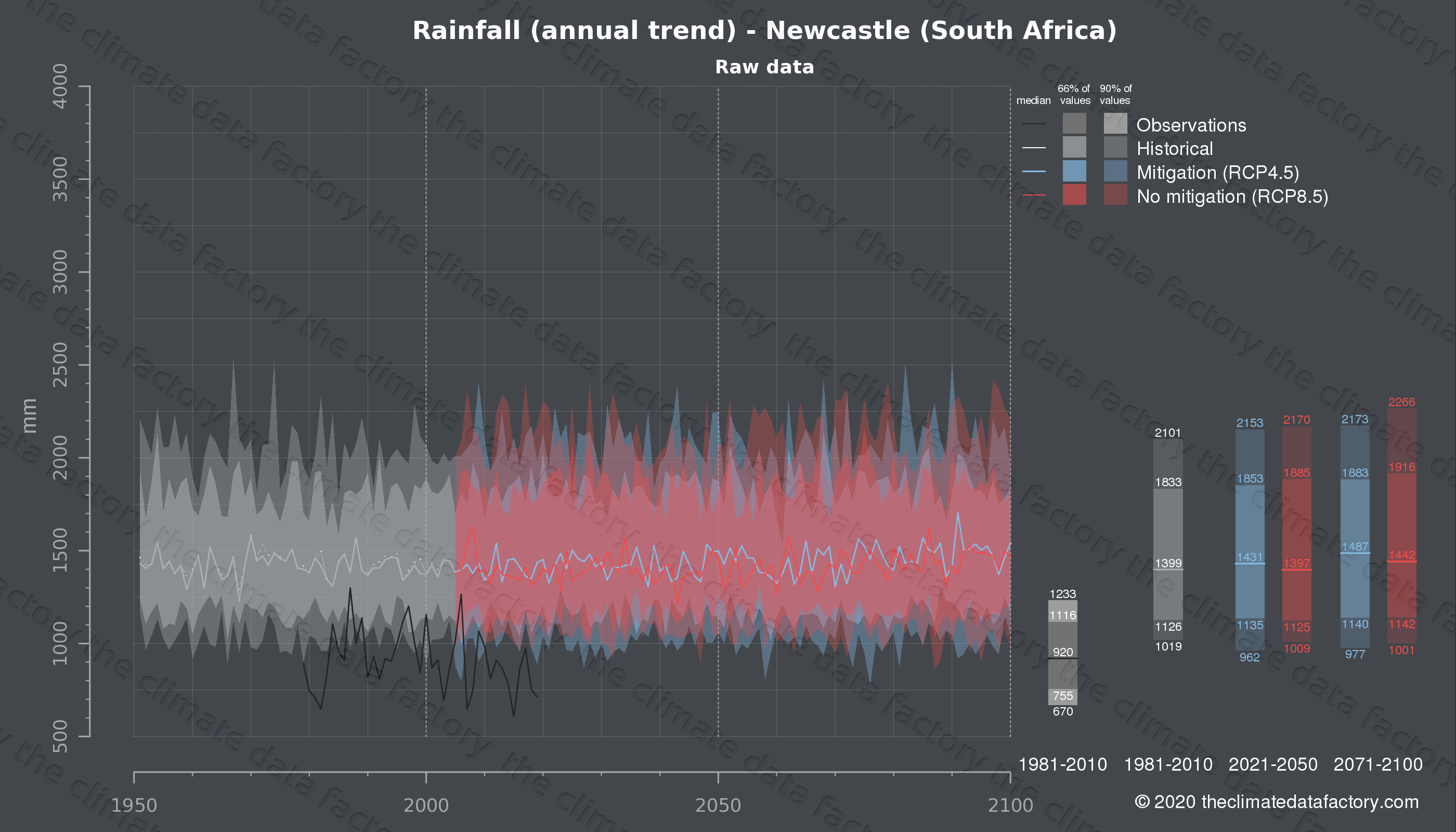 Graphic of projected rainfall for Newcastle (South Africa) under two climate change mitigation policy scenarios (RCP4.5, RCP8.5). Represented climate data are raw data from IPCC models. https://theclimatedatafactory.com
