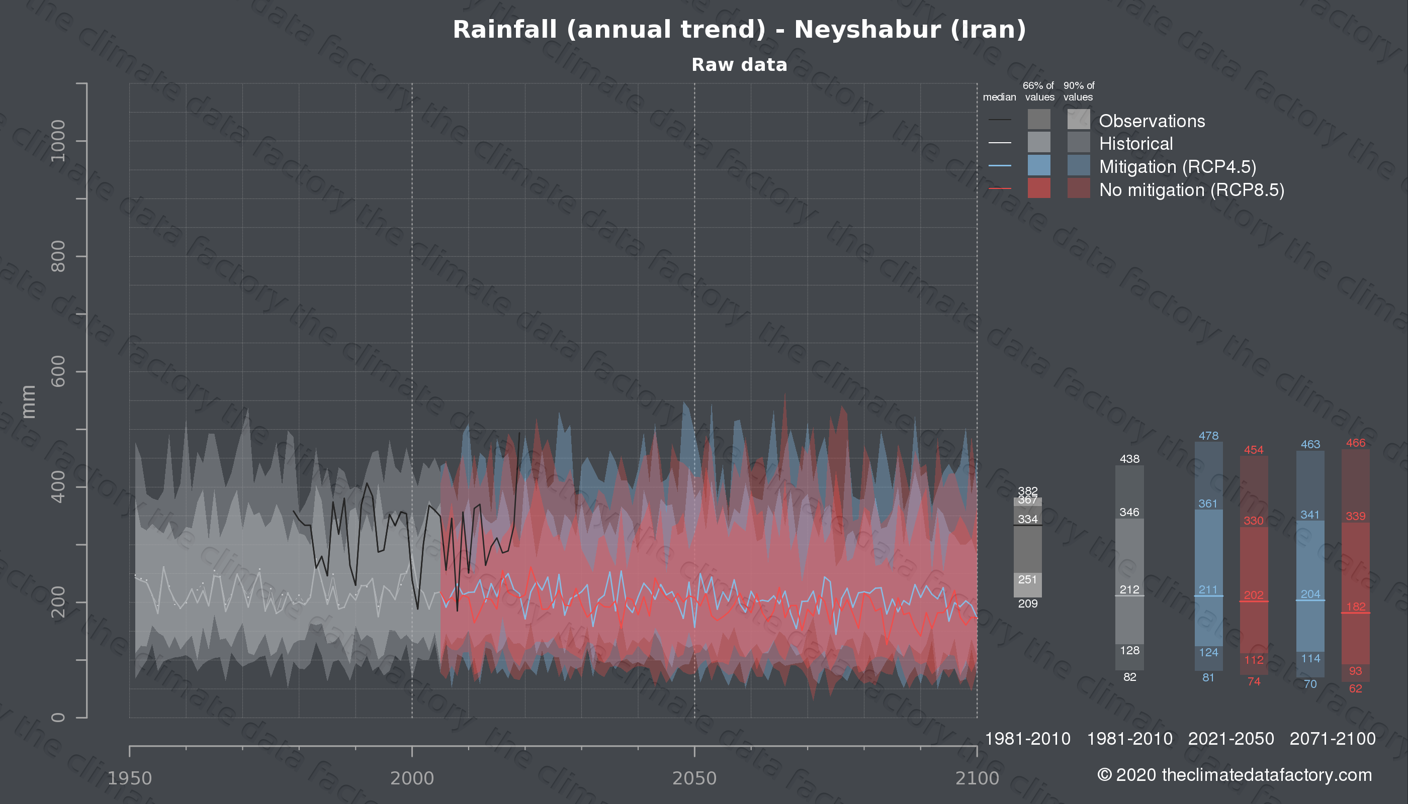 Graphic of projected rainfall for Neyshabur (Iran) under two climate change mitigation policy scenarios (RCP4.5, RCP8.5). Represented climate data are raw data from IPCC models. https://theclimatedatafactory.com